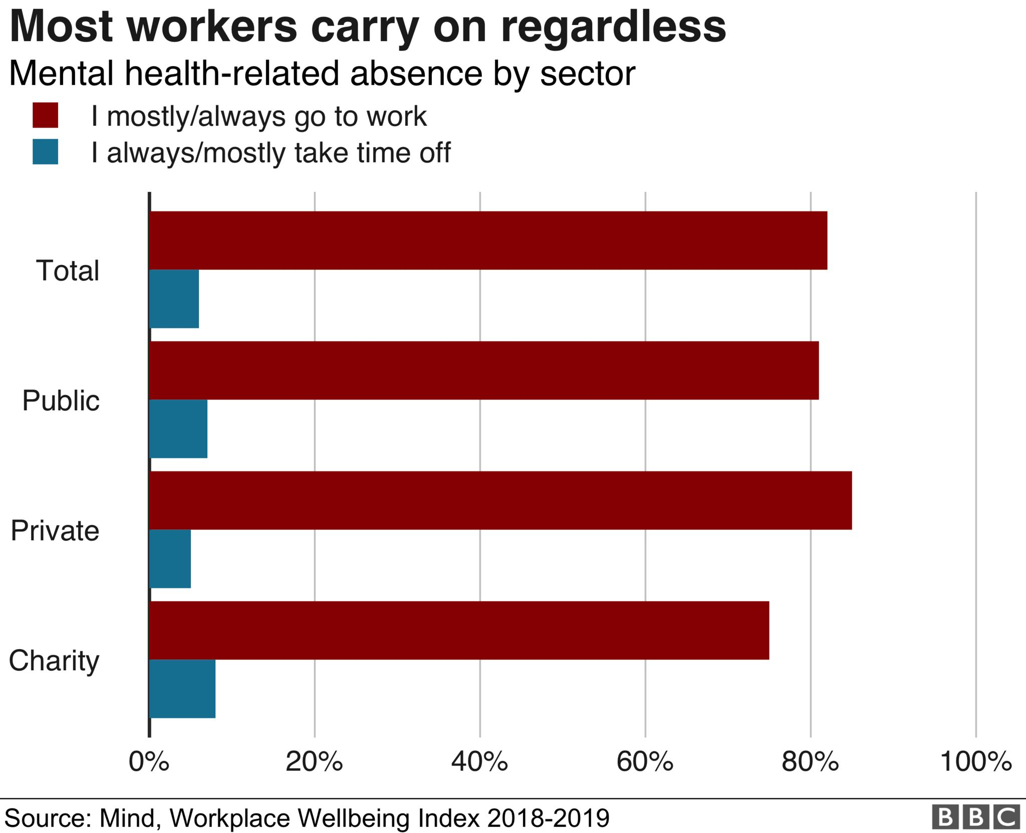 Chart on workplace absences by sector