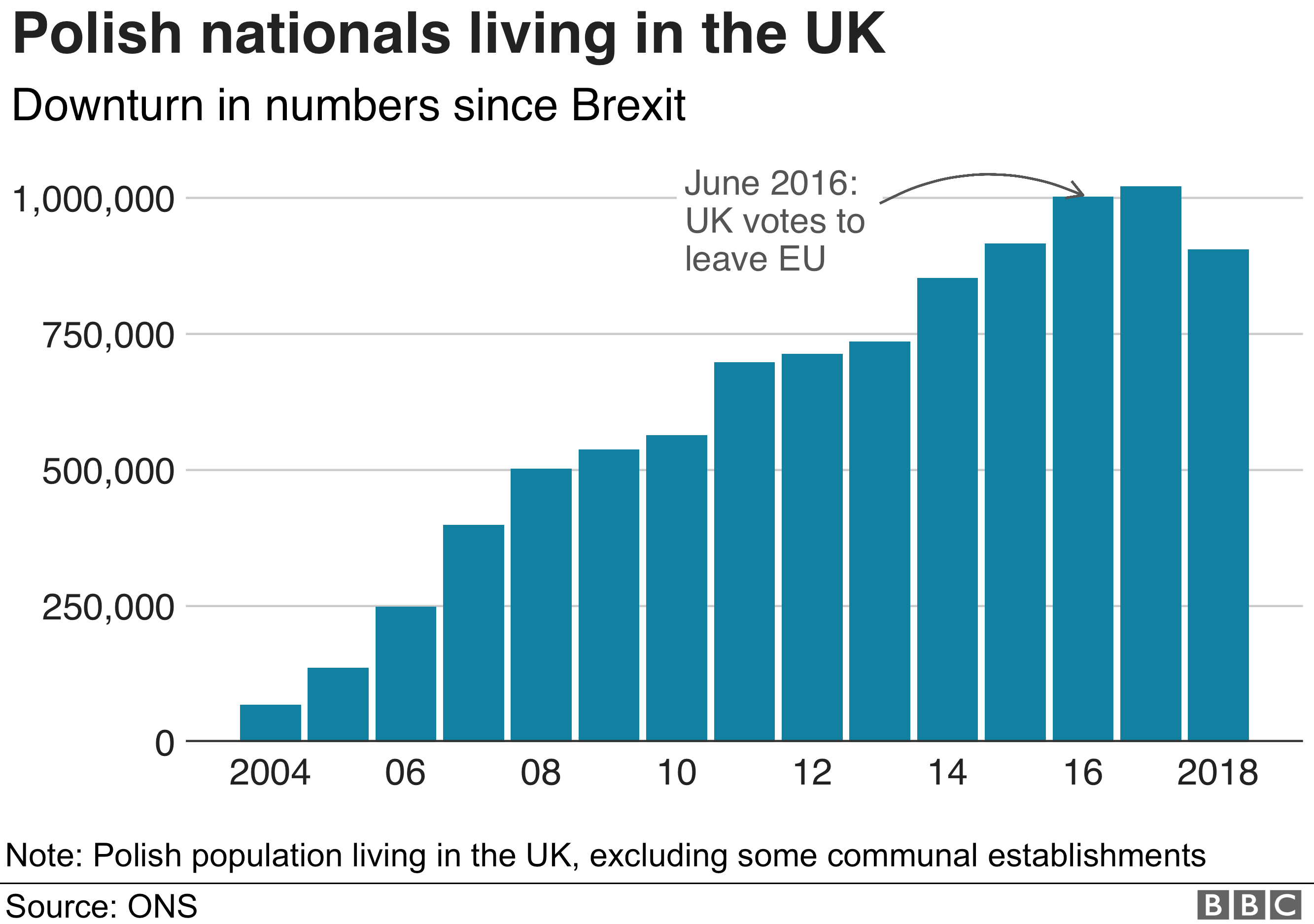 Graphic of Polish nationals living in the UK