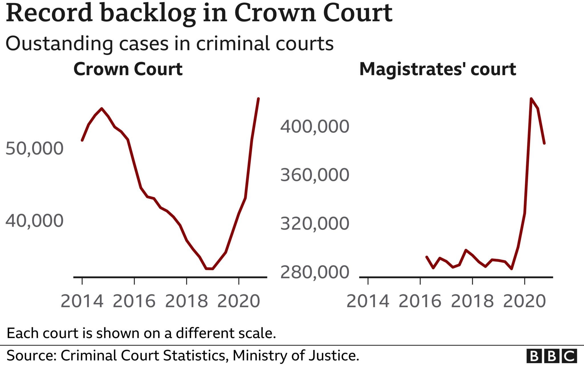 Graphic showing court backlog