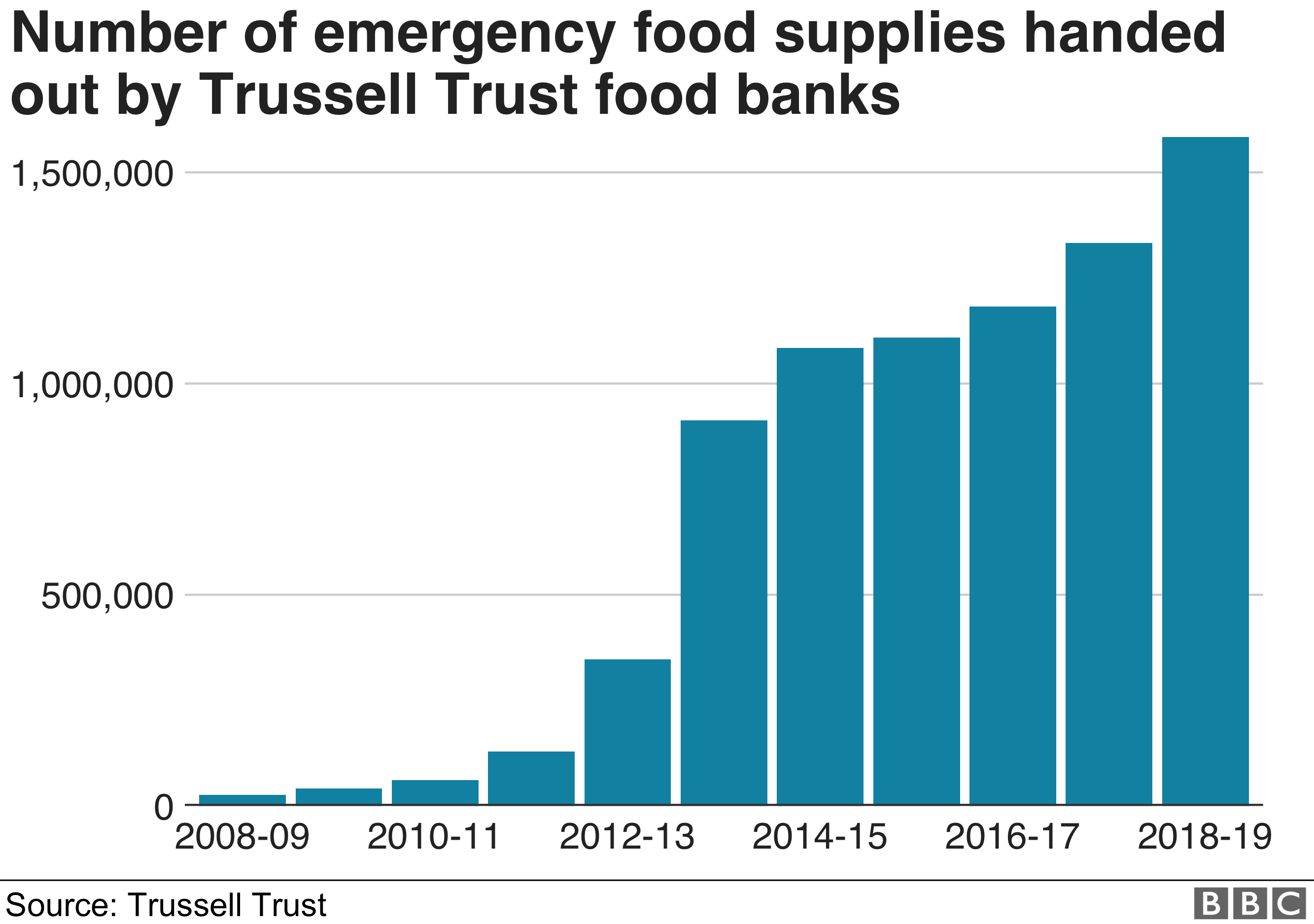 Chart on food banks