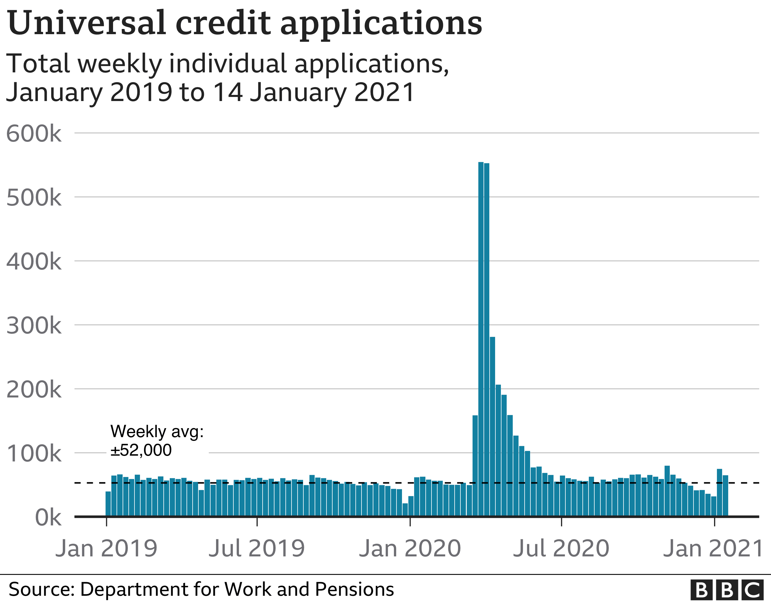 Number of universal credit applications