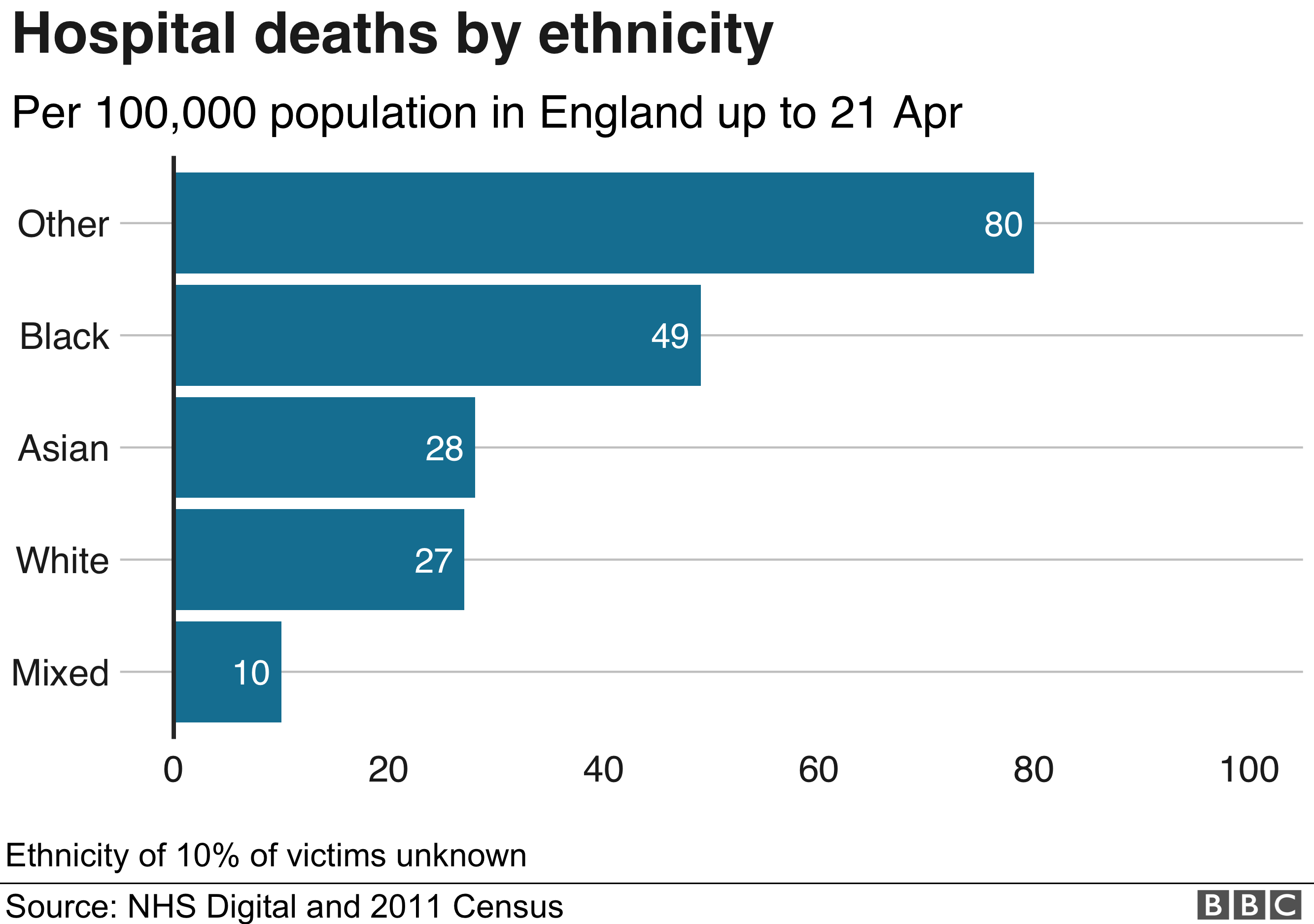 Chart showing ethnicity of BAME deaths
