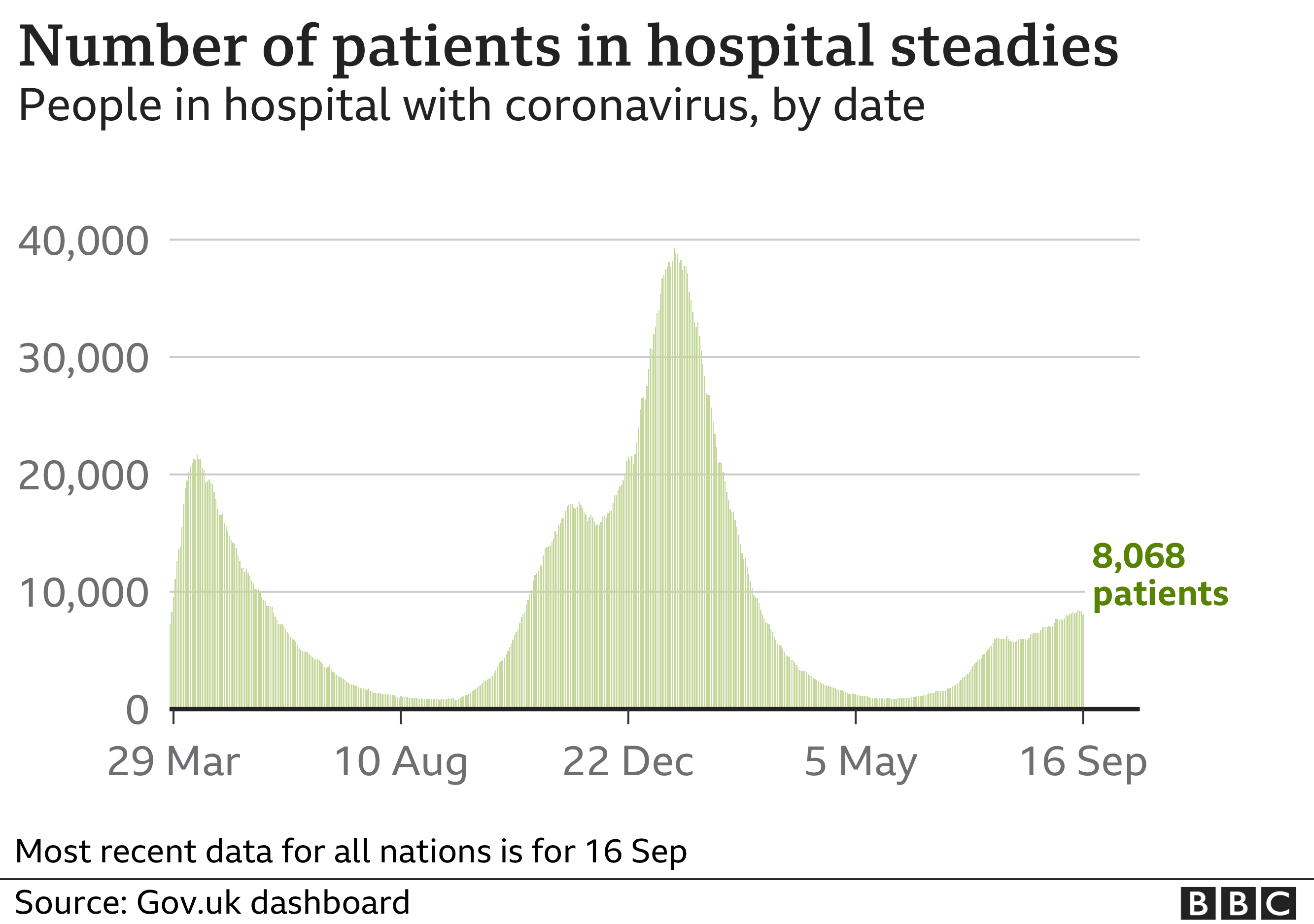 Chart showing that the number of patients in hospital is steadying. Updated 19 Sept.