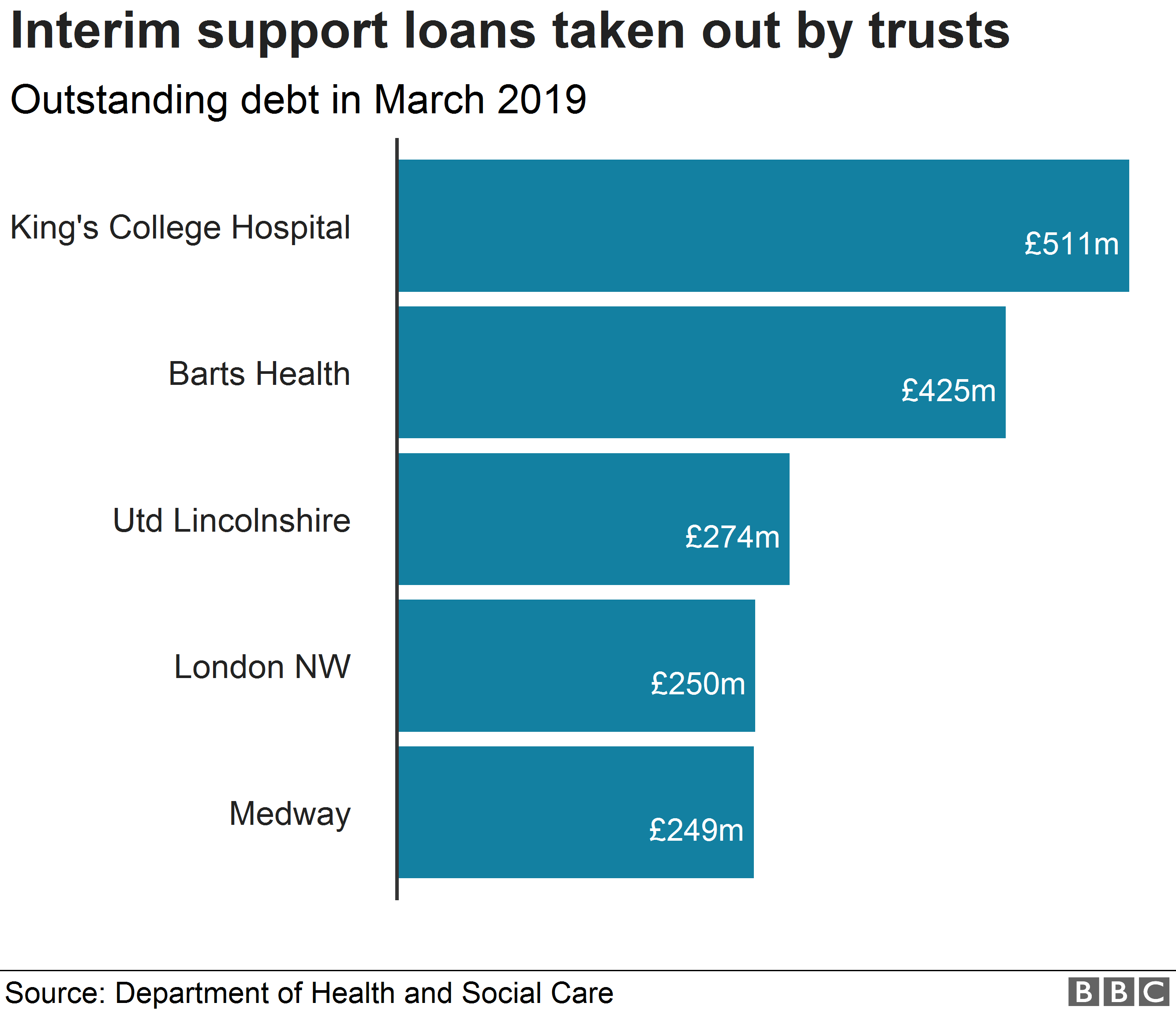 Trusts in England with the highest amount of outstanding debt