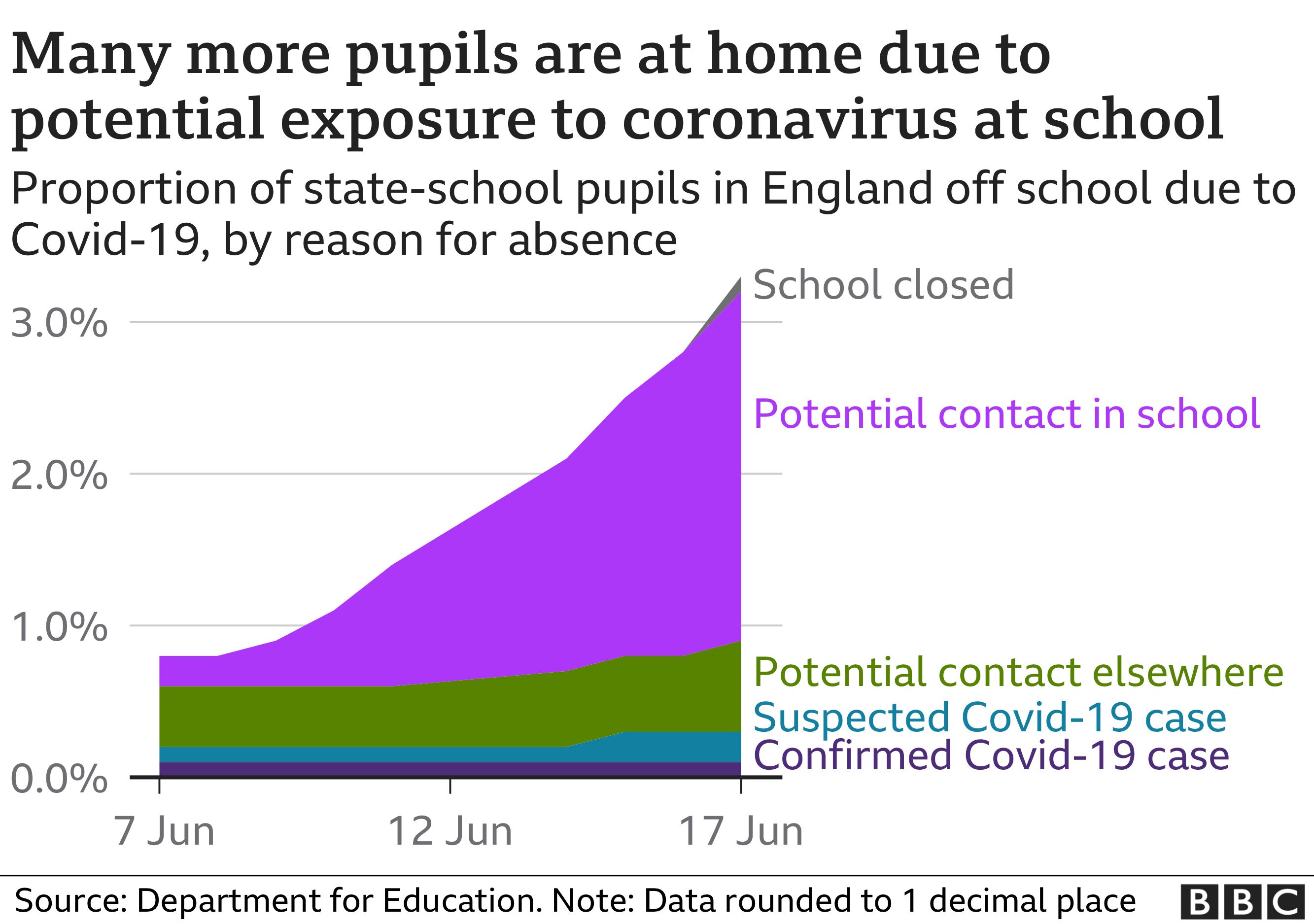 Proportion of state pupils in England absent due to Covid
