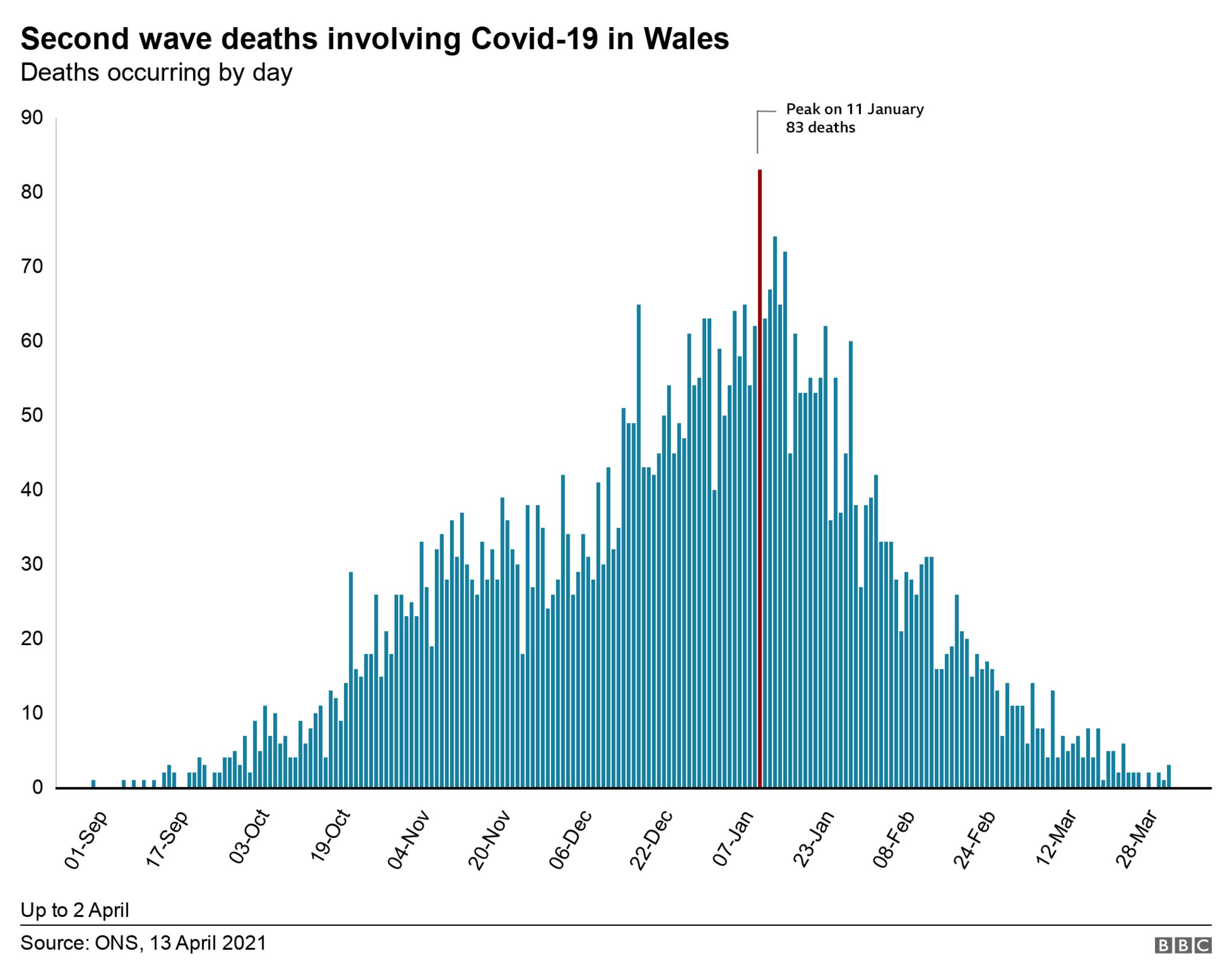 Wales deaths by day since September from Covid, showing second wave