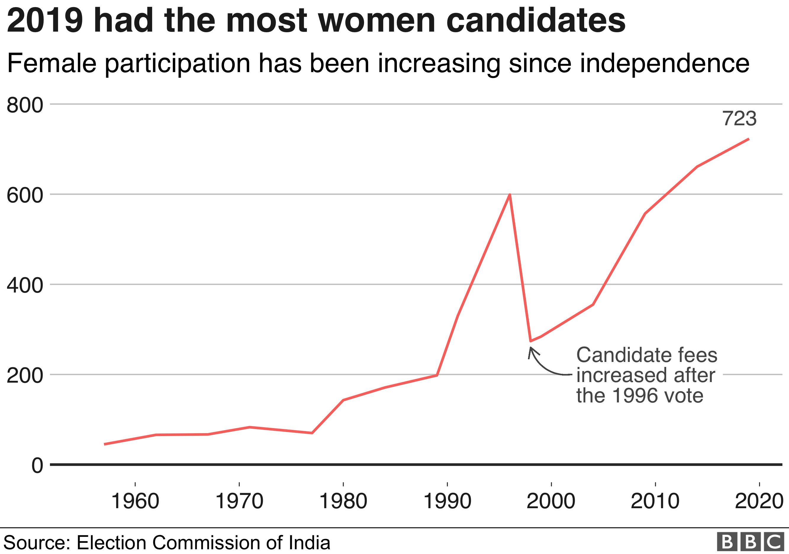 Female candidates over time