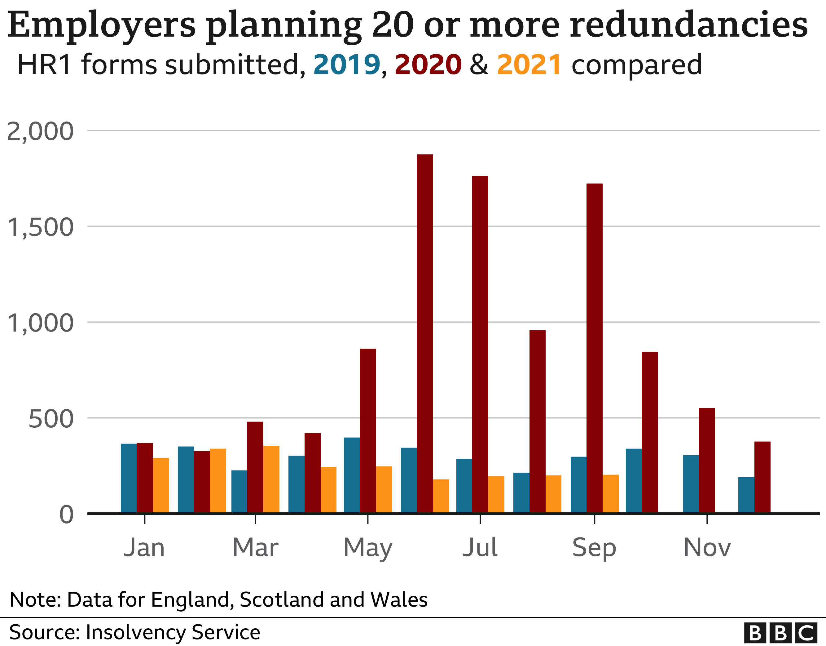 Graph comparing redundancy notifications for 2019, 2020 and 2021