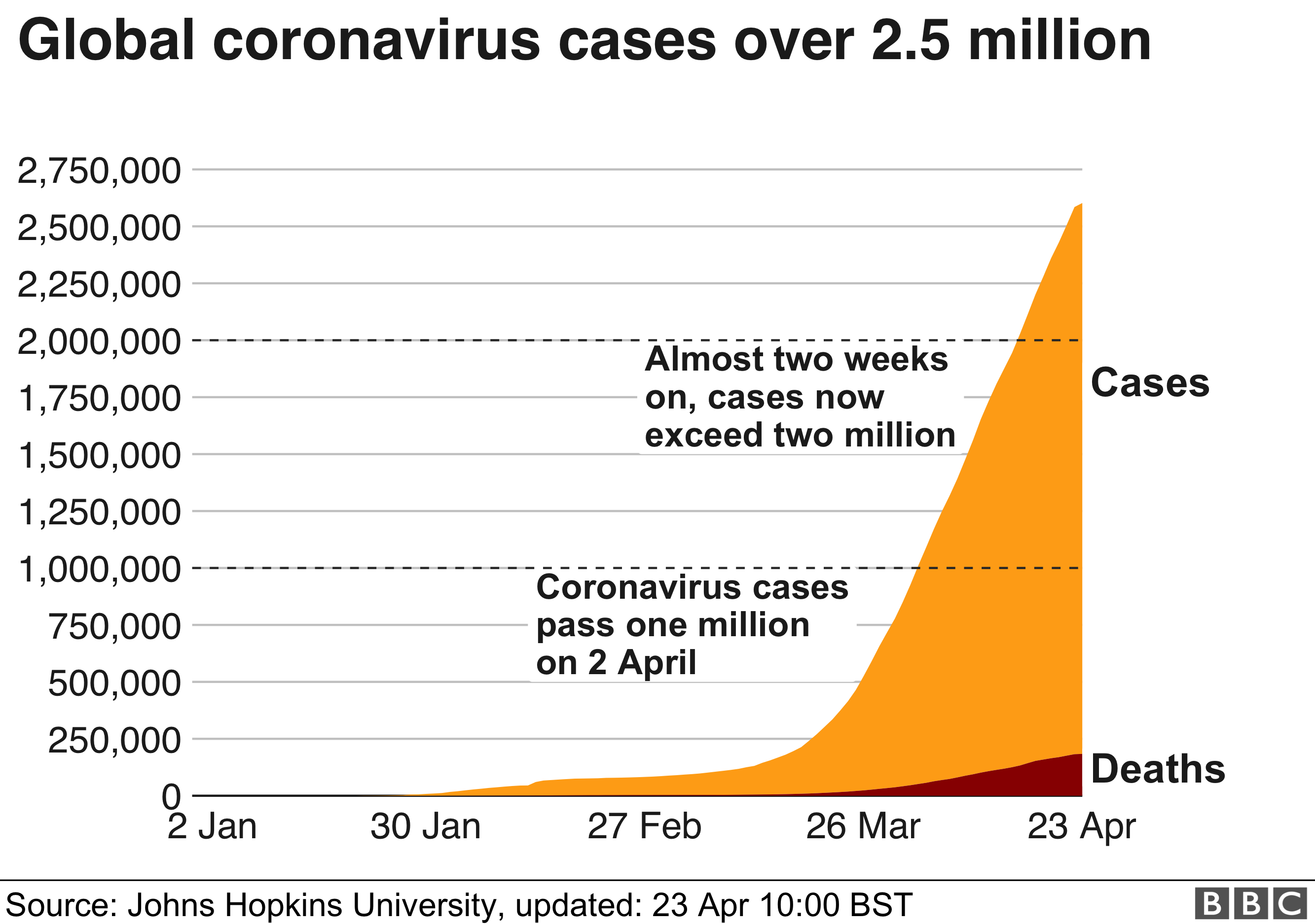 Chart showing cases and deaths from coronavirus. The cumulative number of cases worldwide passed one million on 2 April and two million on 15 April.
