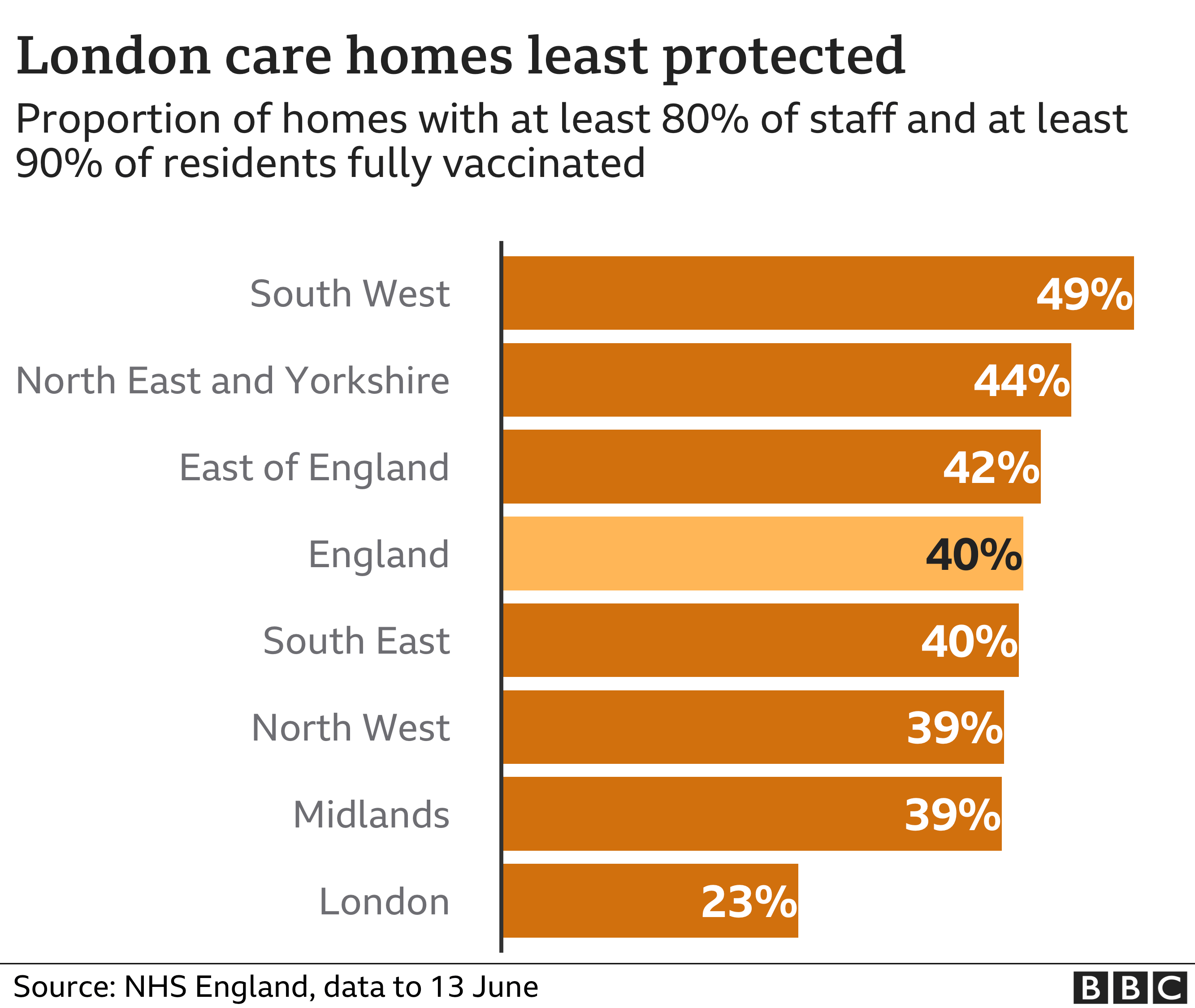 Chart showing care home staff vaccination rates in England