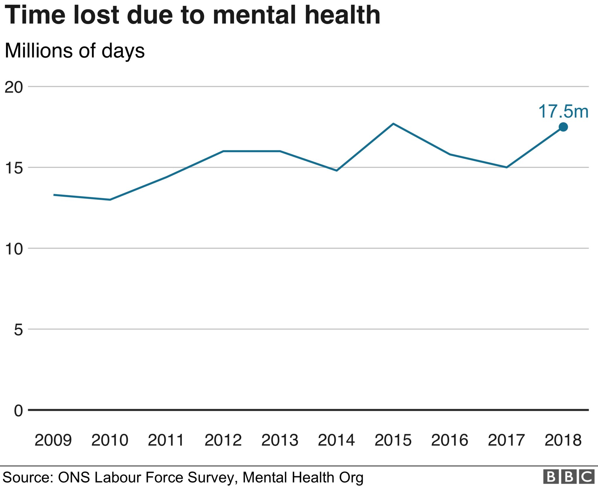 Chart on number of days lost due to poor mental health