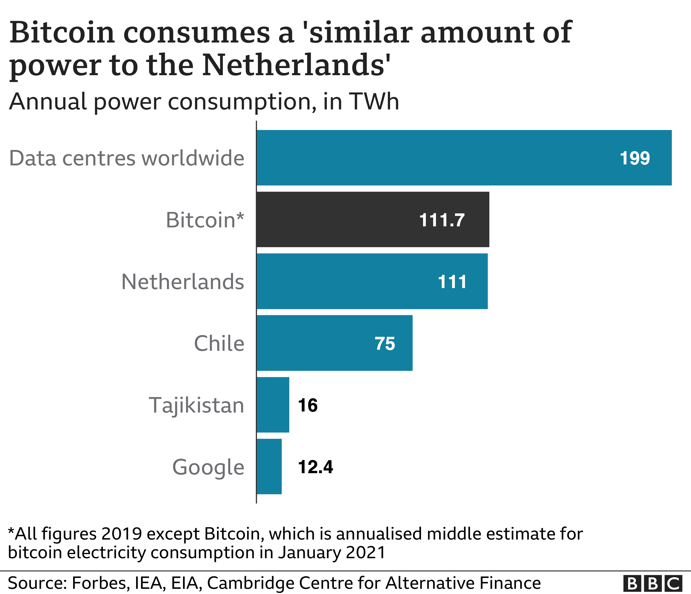 Bitcoin consumes a similar amount of power to the Netherlands