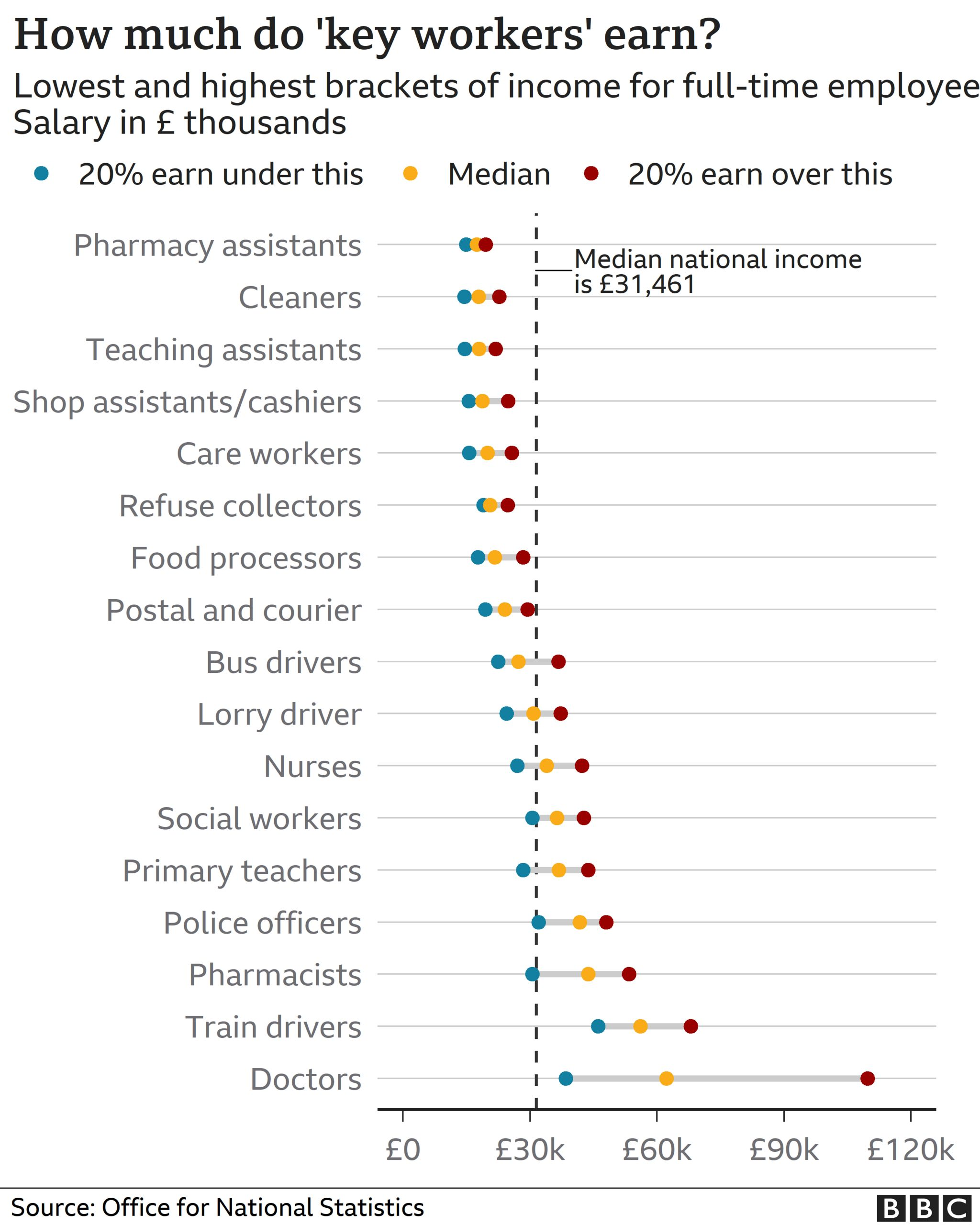 Chart showing key worker pay