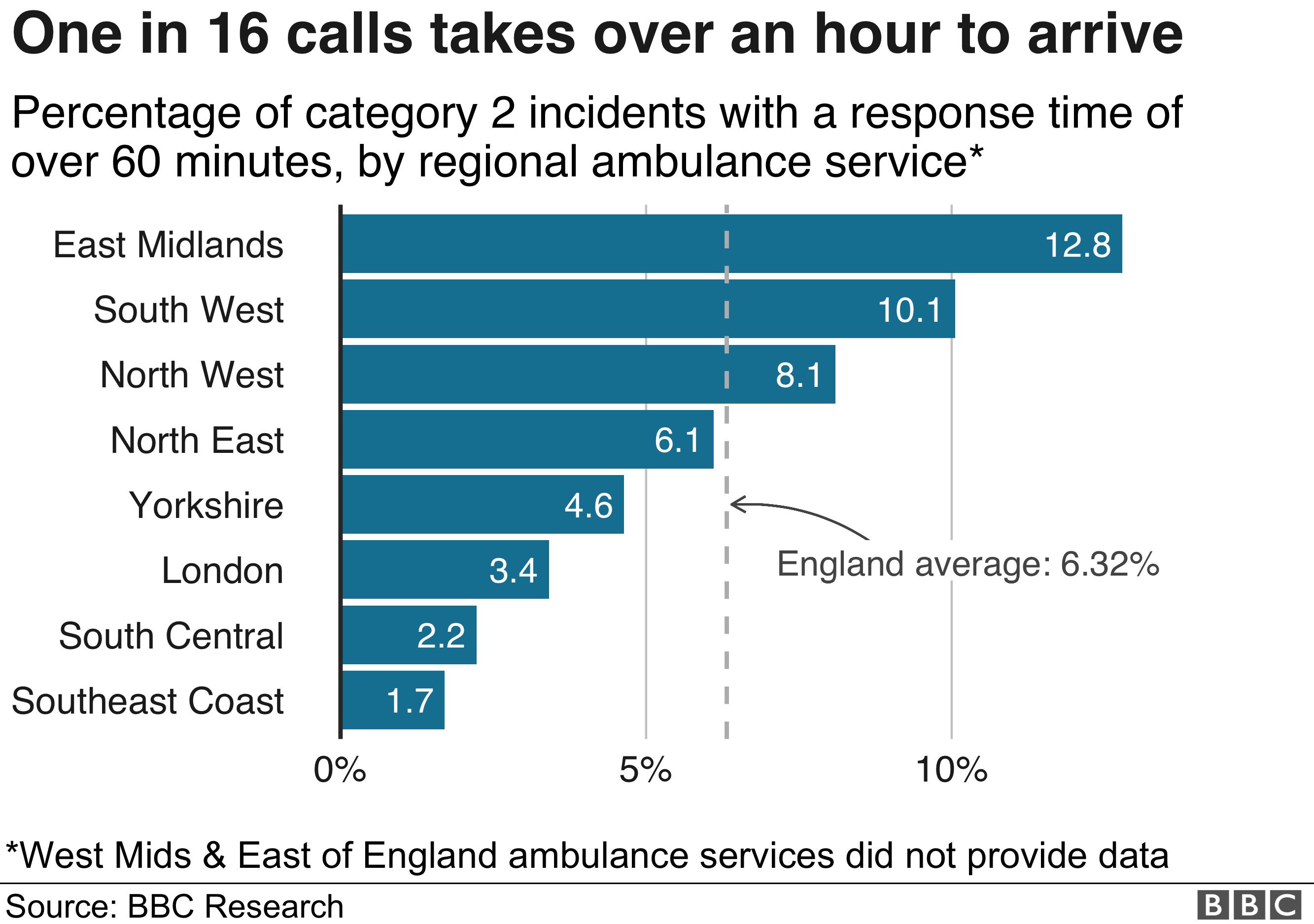 Chart showing regional ambulance performance