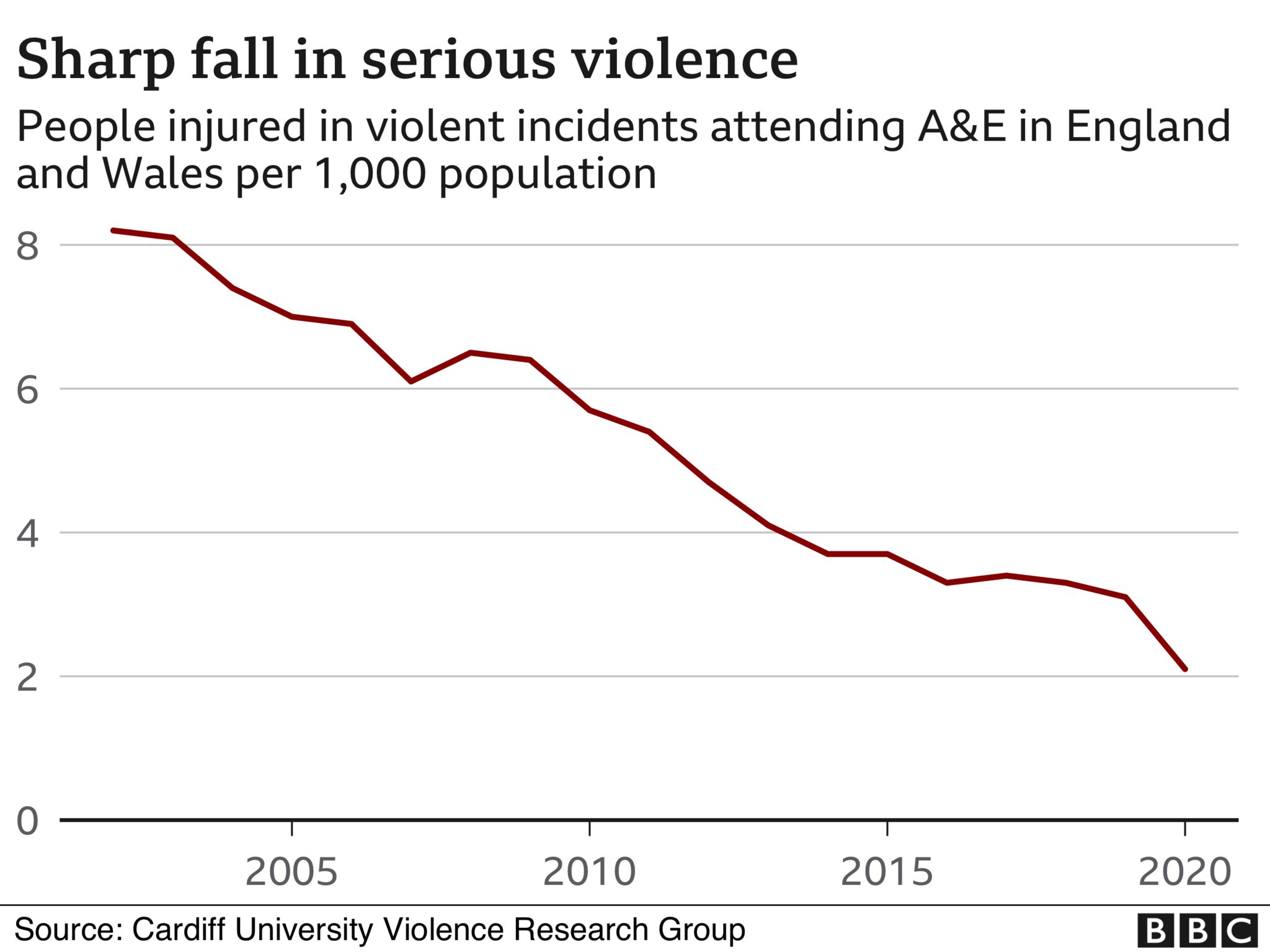 Graphic showing falls in violence over 20 years