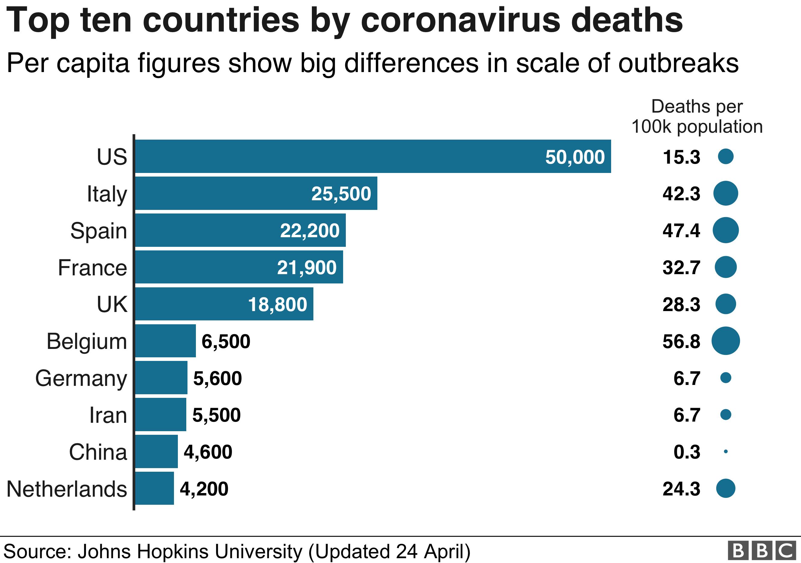 Graphic showing death tolls round world