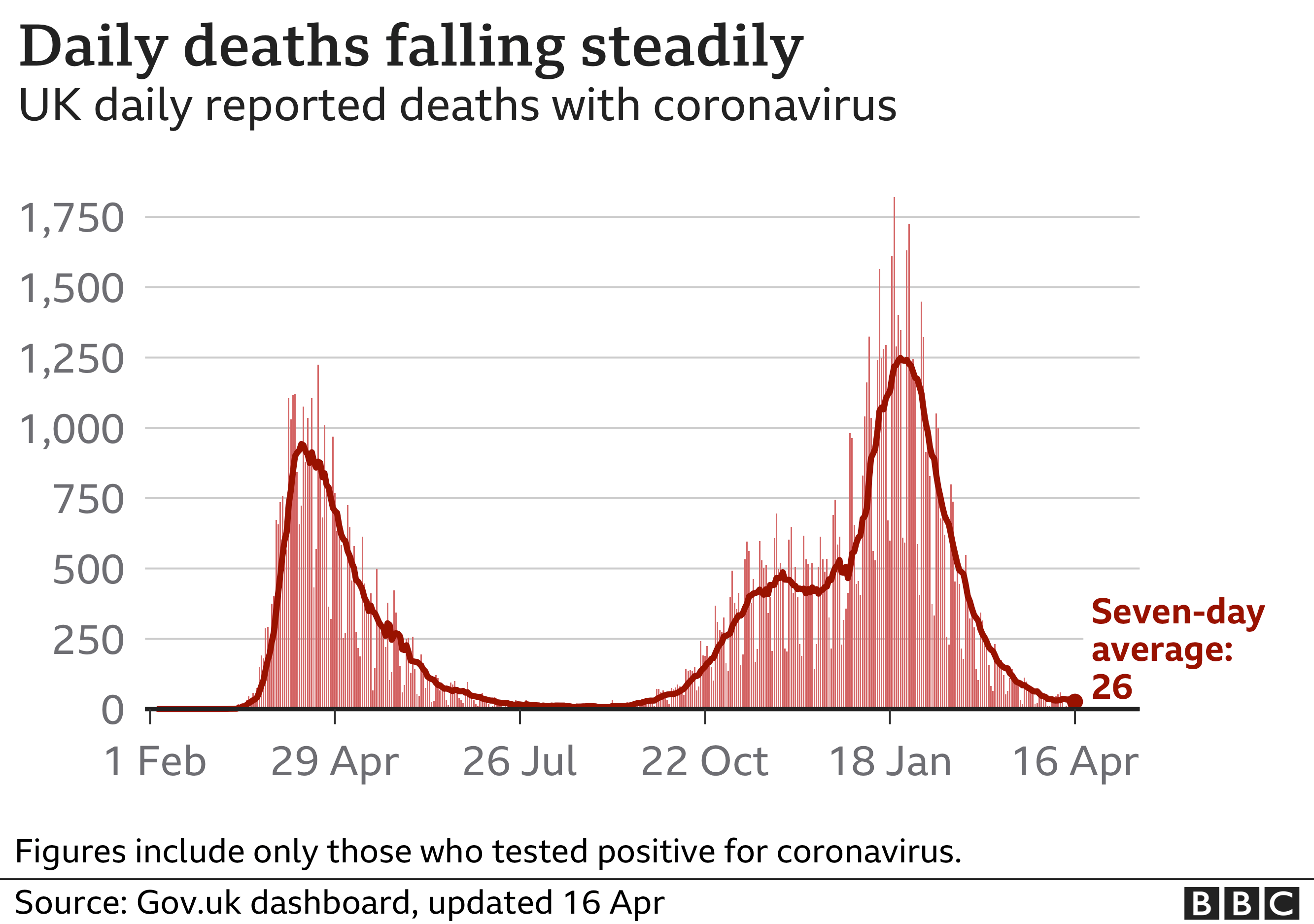 Chart shows daily death continuing to fall. Updated 16 April