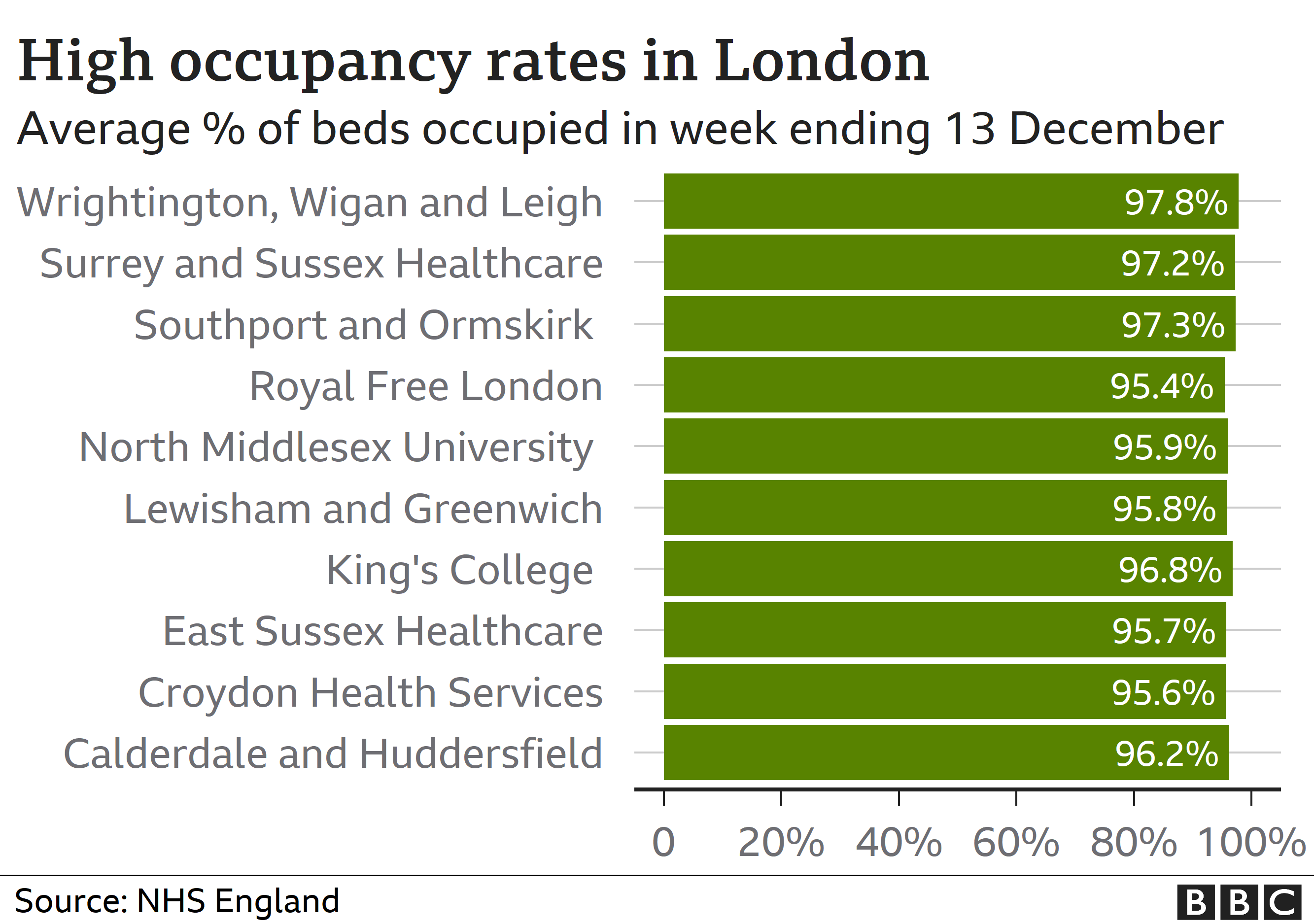 High bed occupancy rates in London