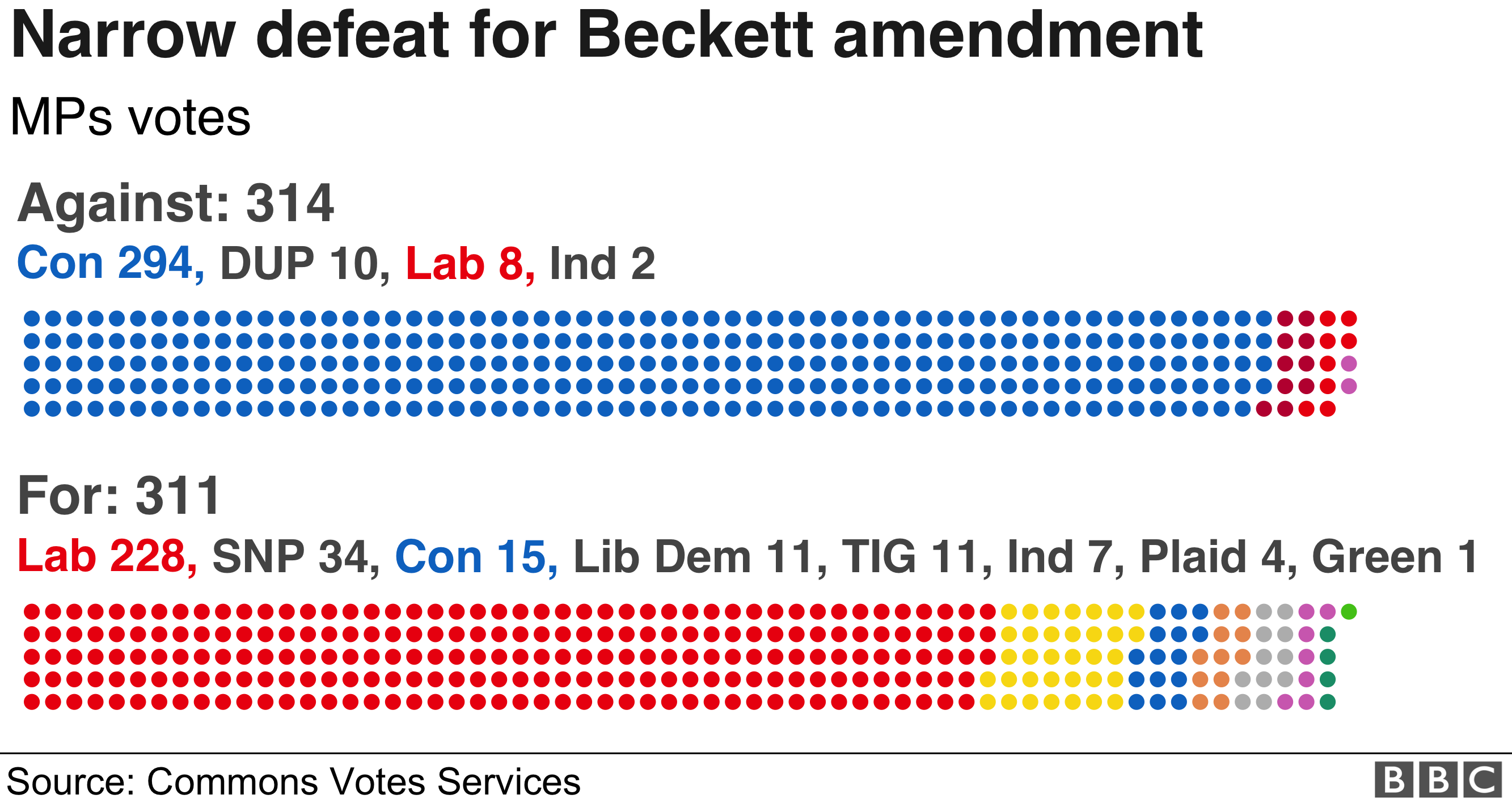 Detail of the vote on the Beckett amendment