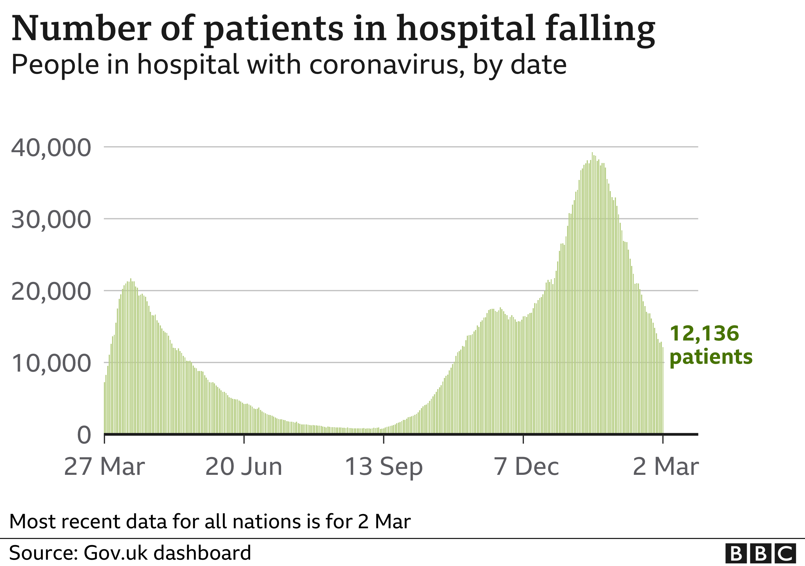 Chart shows the number of people in hospital is now falling