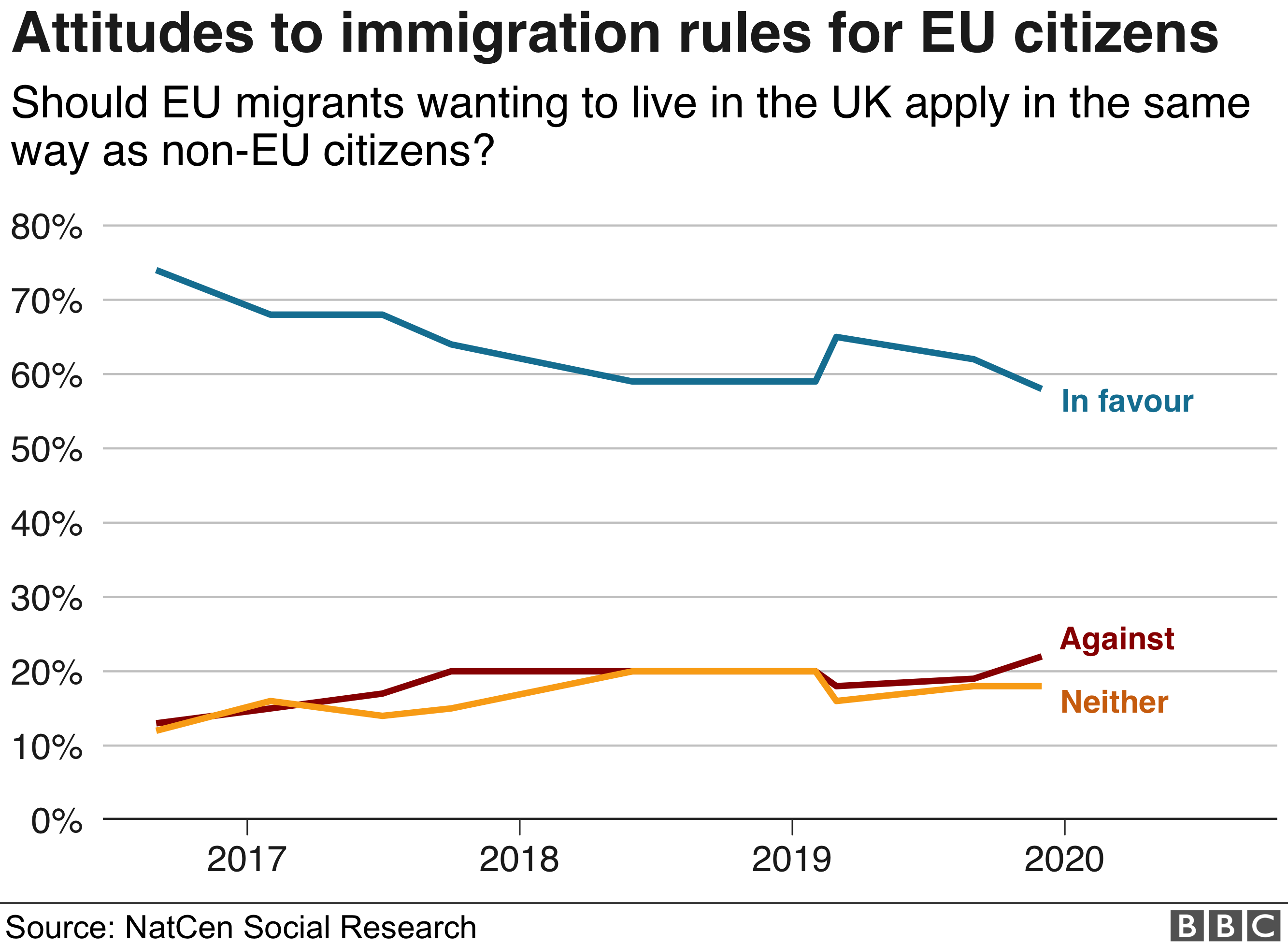 Graph of attitudes to immigration rules