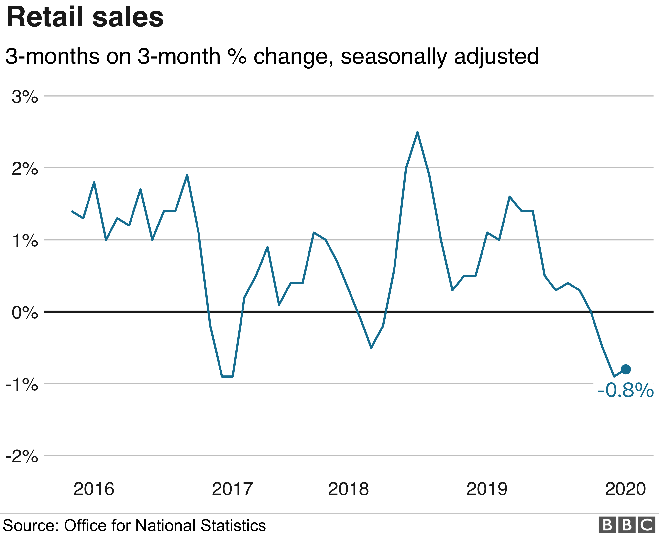 Chart showing quarterly figure for retail