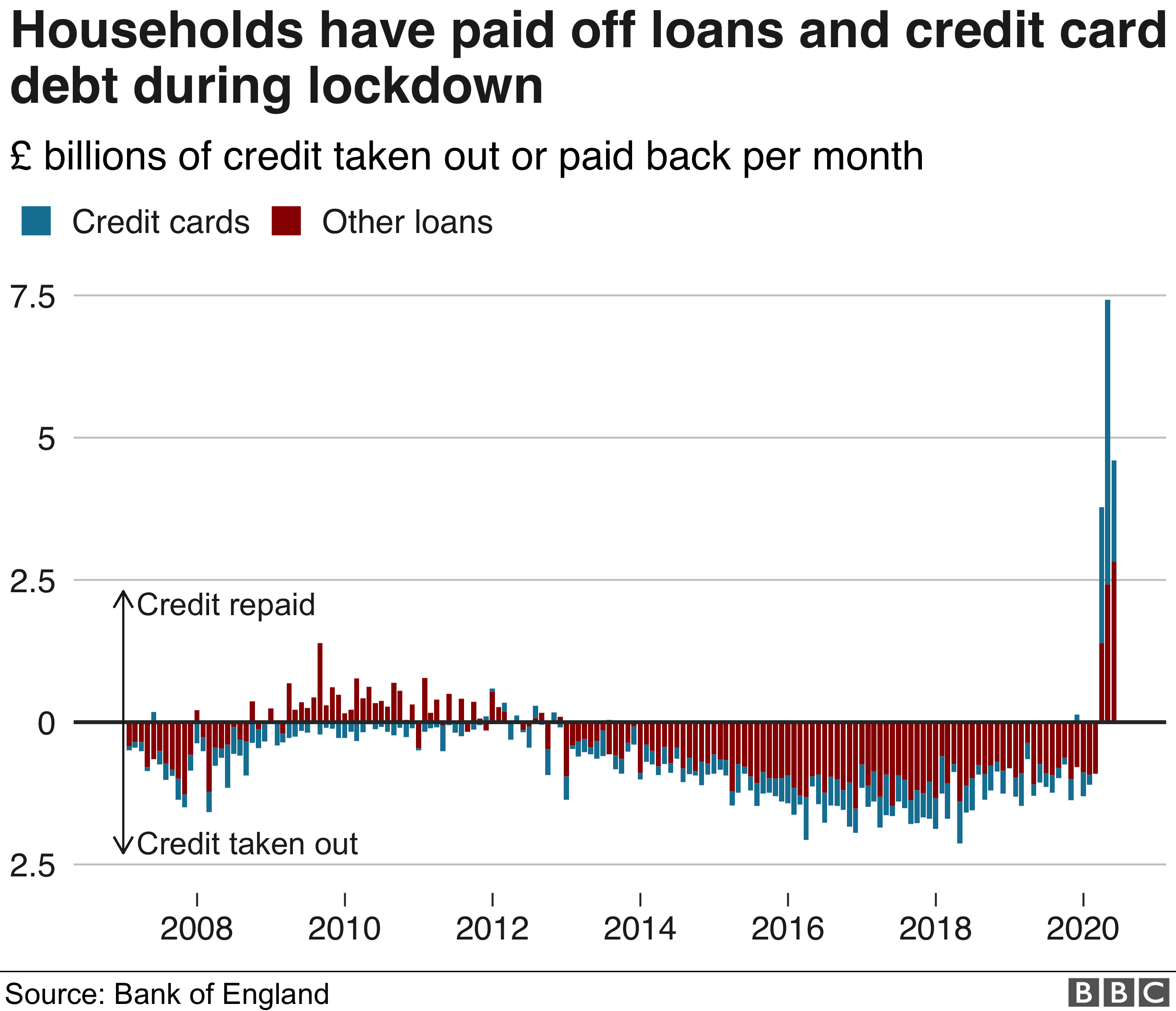 Households' loans and credit-card repayments