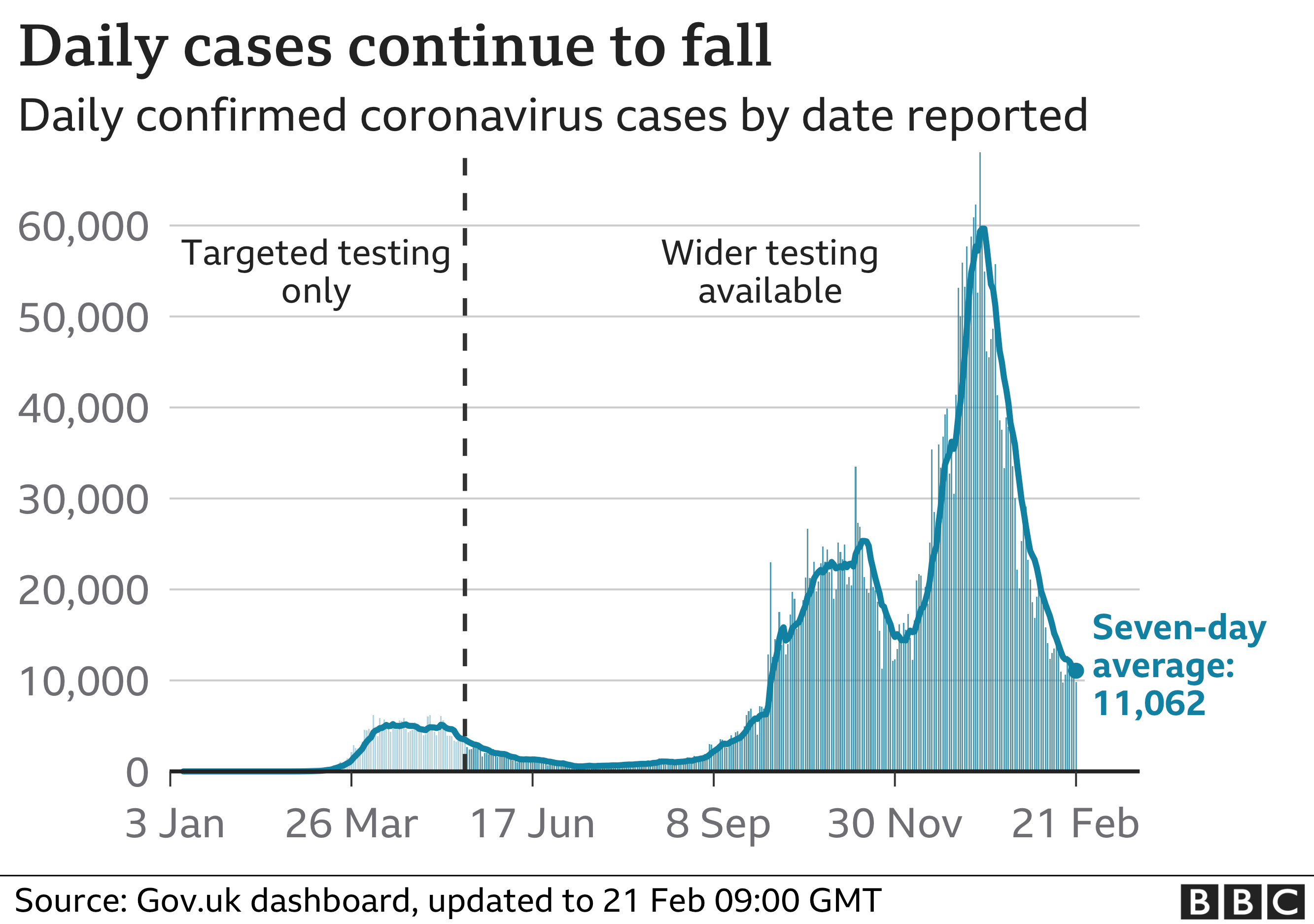 Chart shows cases continuing to fall. Updated 21 Feb.