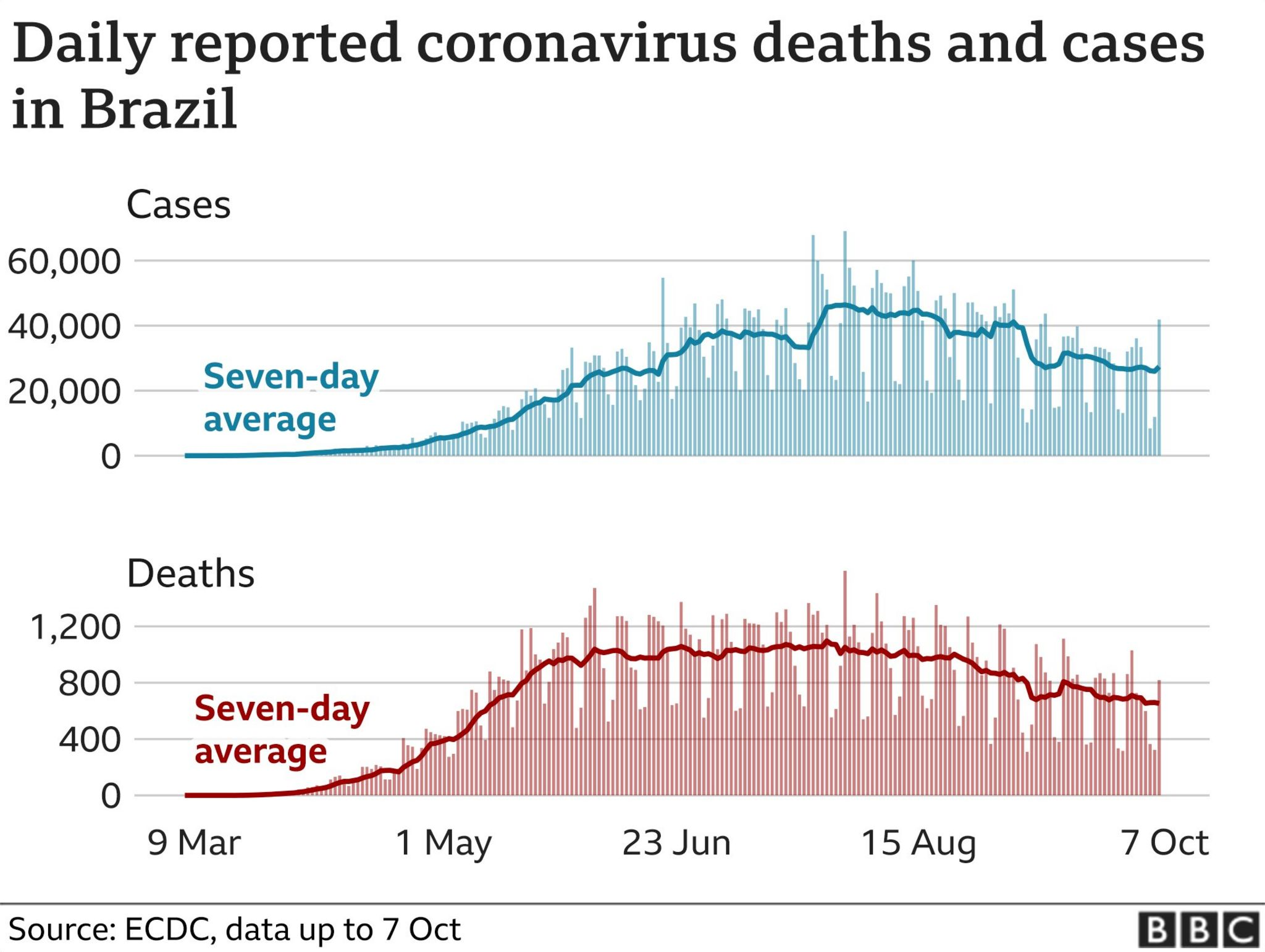 Chart showing daily confirmed cases and deaths in Brazil