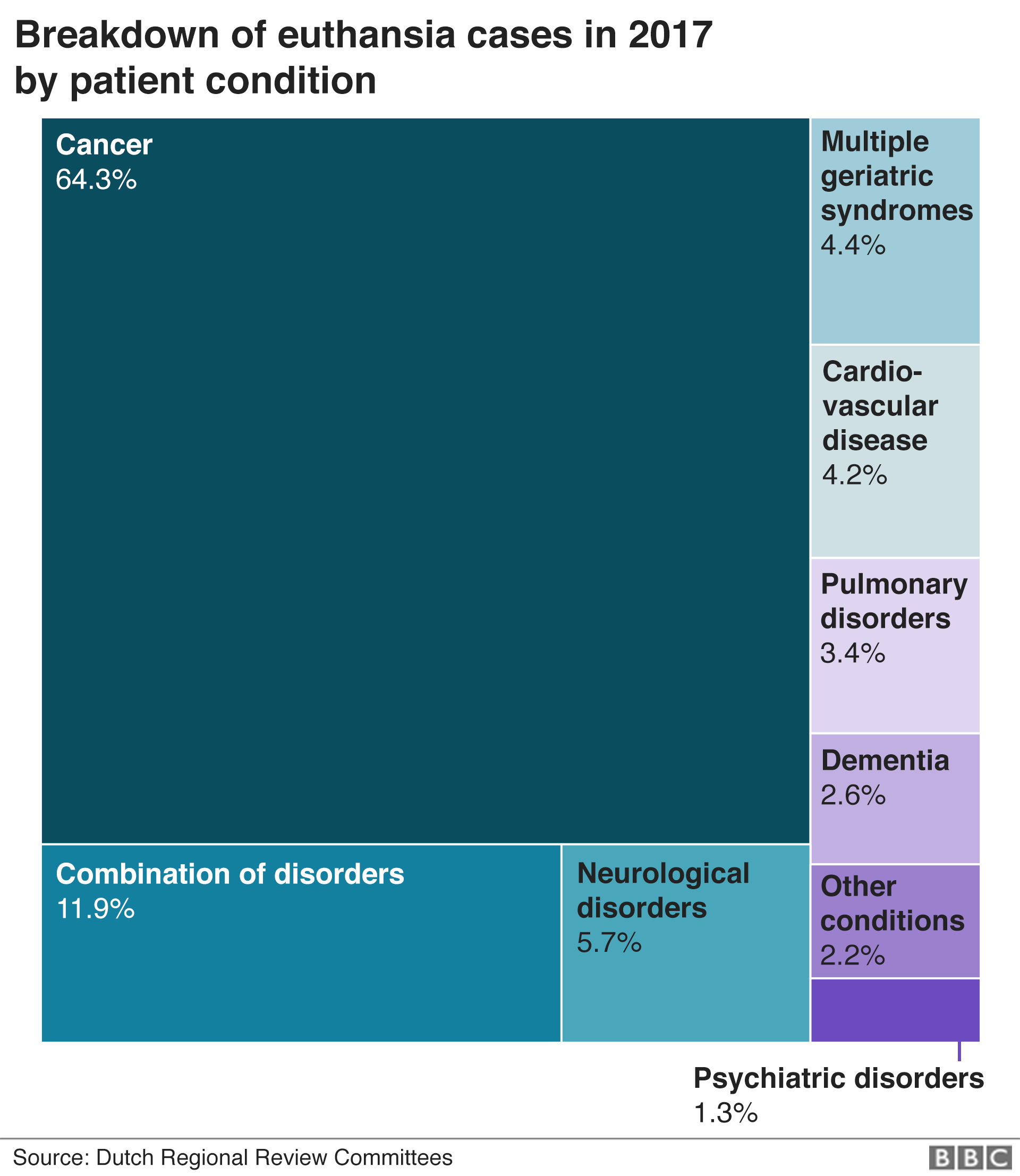 Chart shows which conditions people who died by euthanasia in the Netherlands in 2017 were suffering from