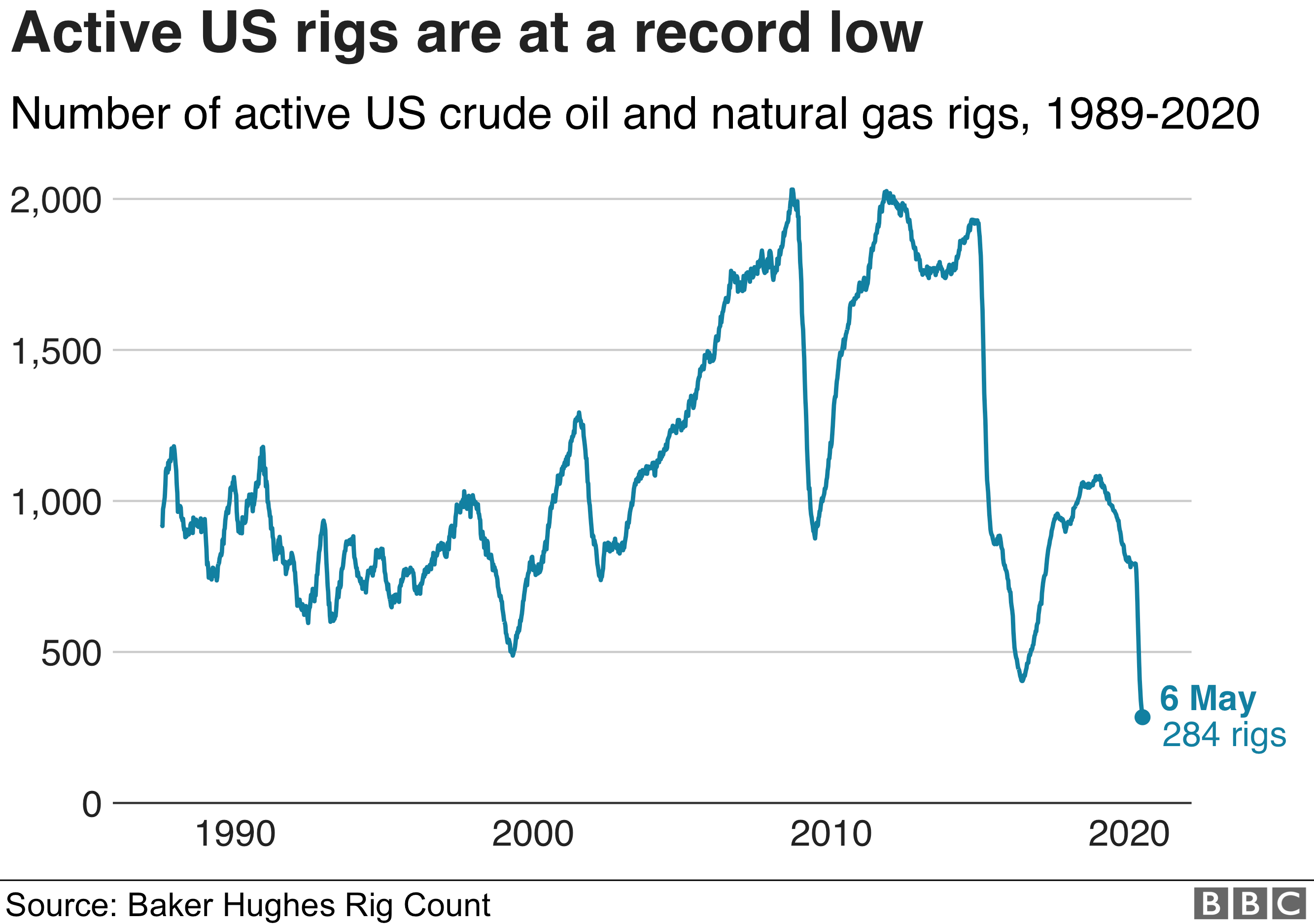 US rigs at a record low - infographic