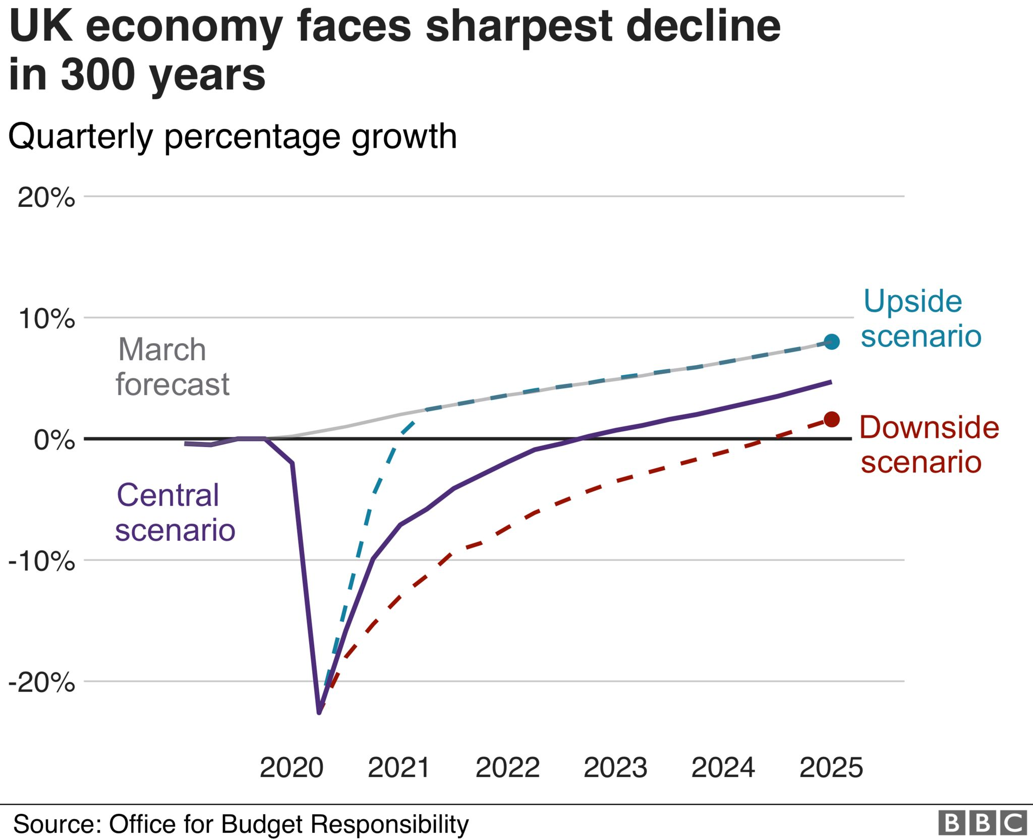 UK economy faces sharpest decline in 300 years
