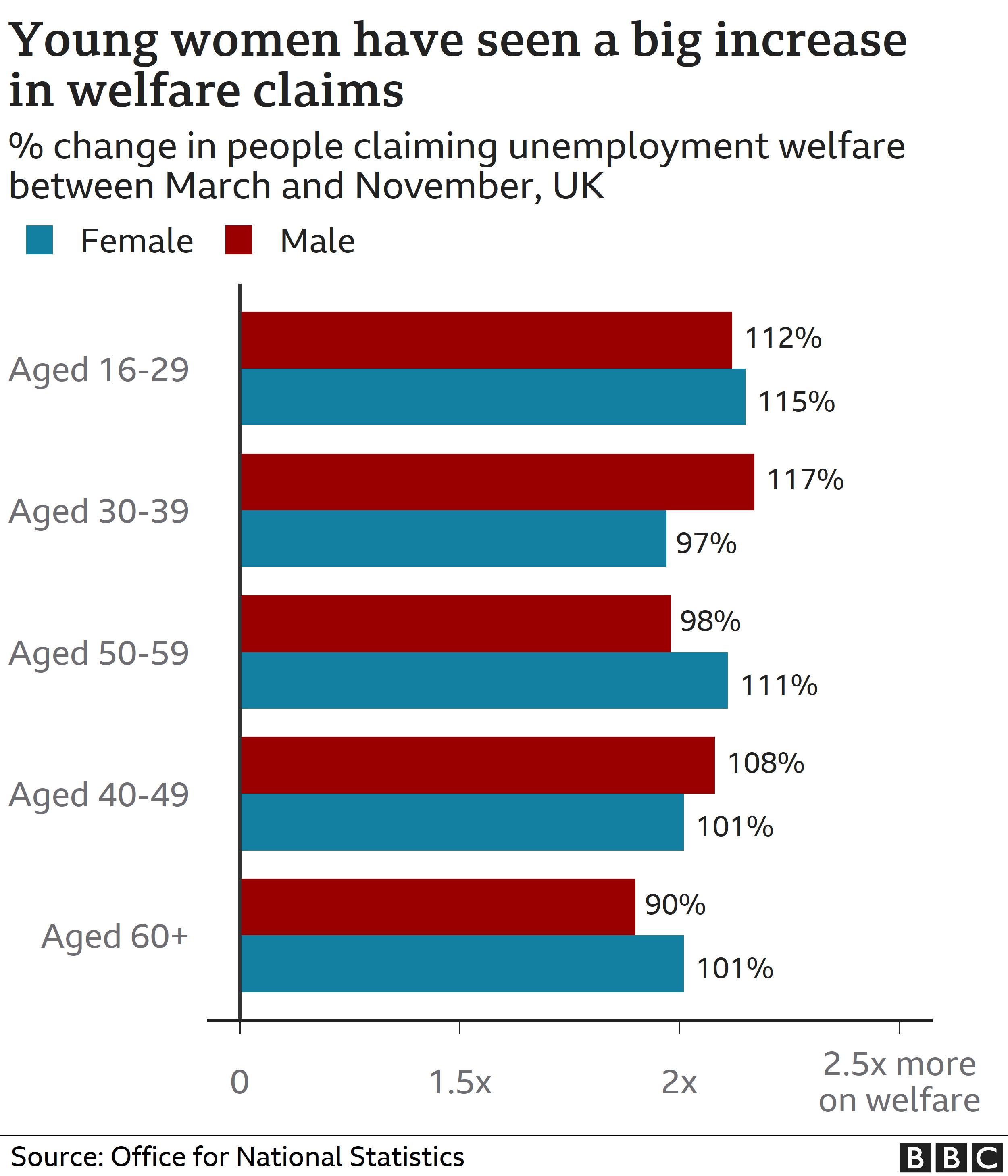 Unemployment benefit claims chart