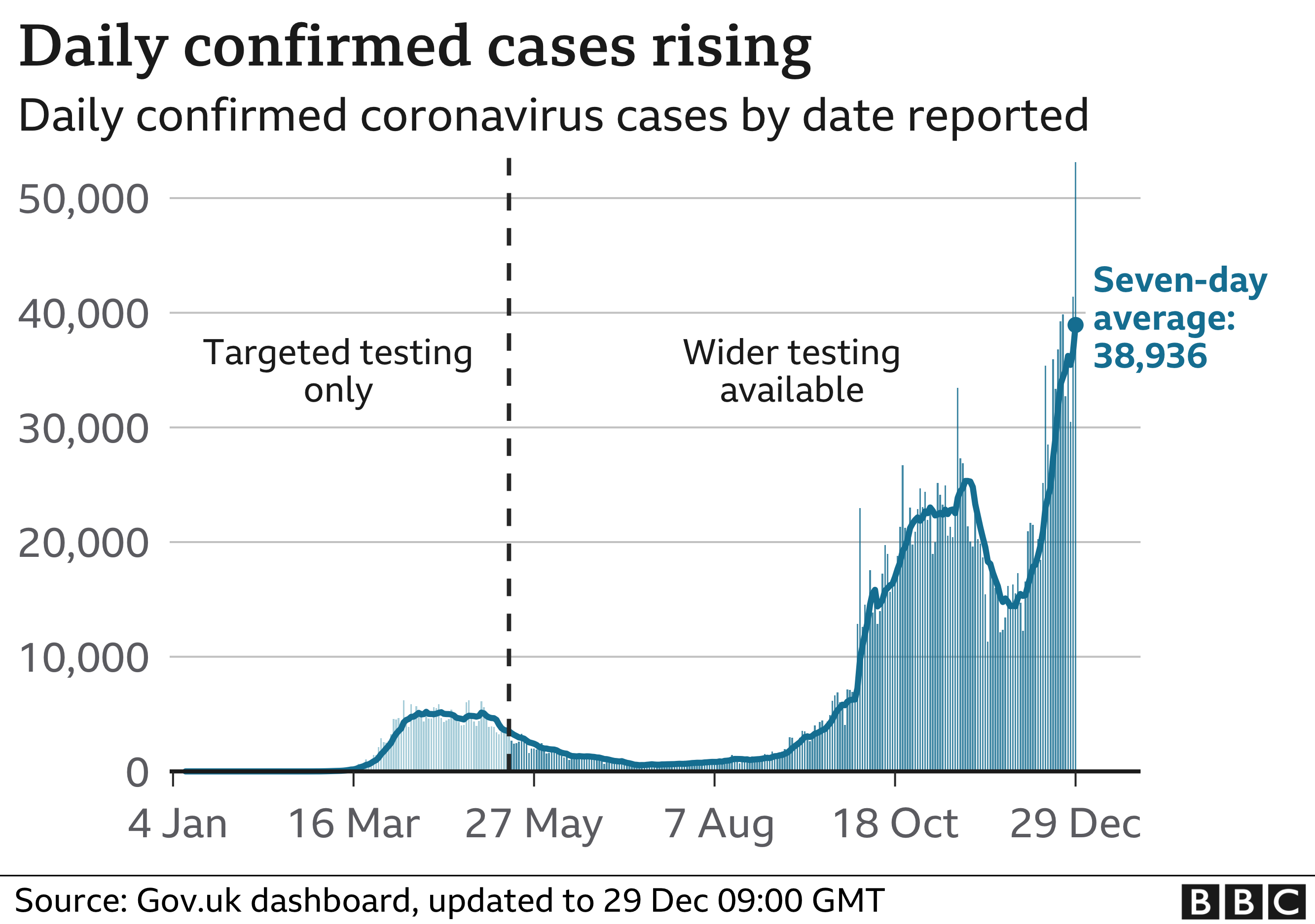 Graph showing daily cases rising in the UK