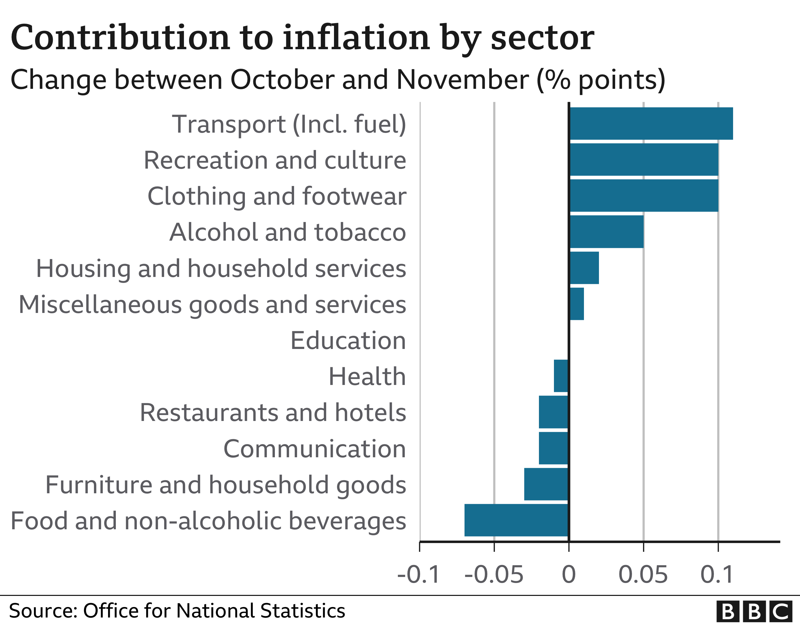 Contribution to Inflation by sector