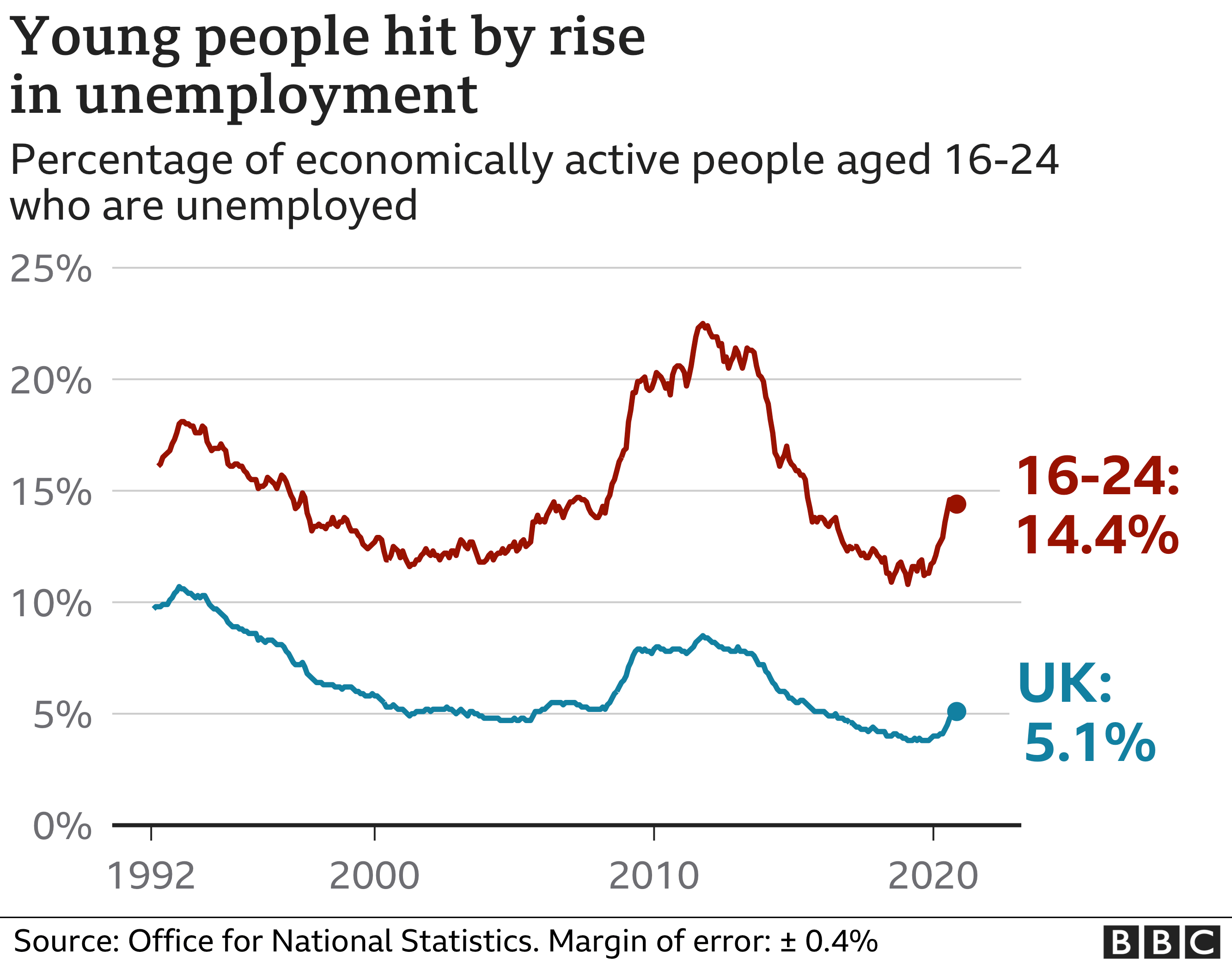 young unemployment graphic