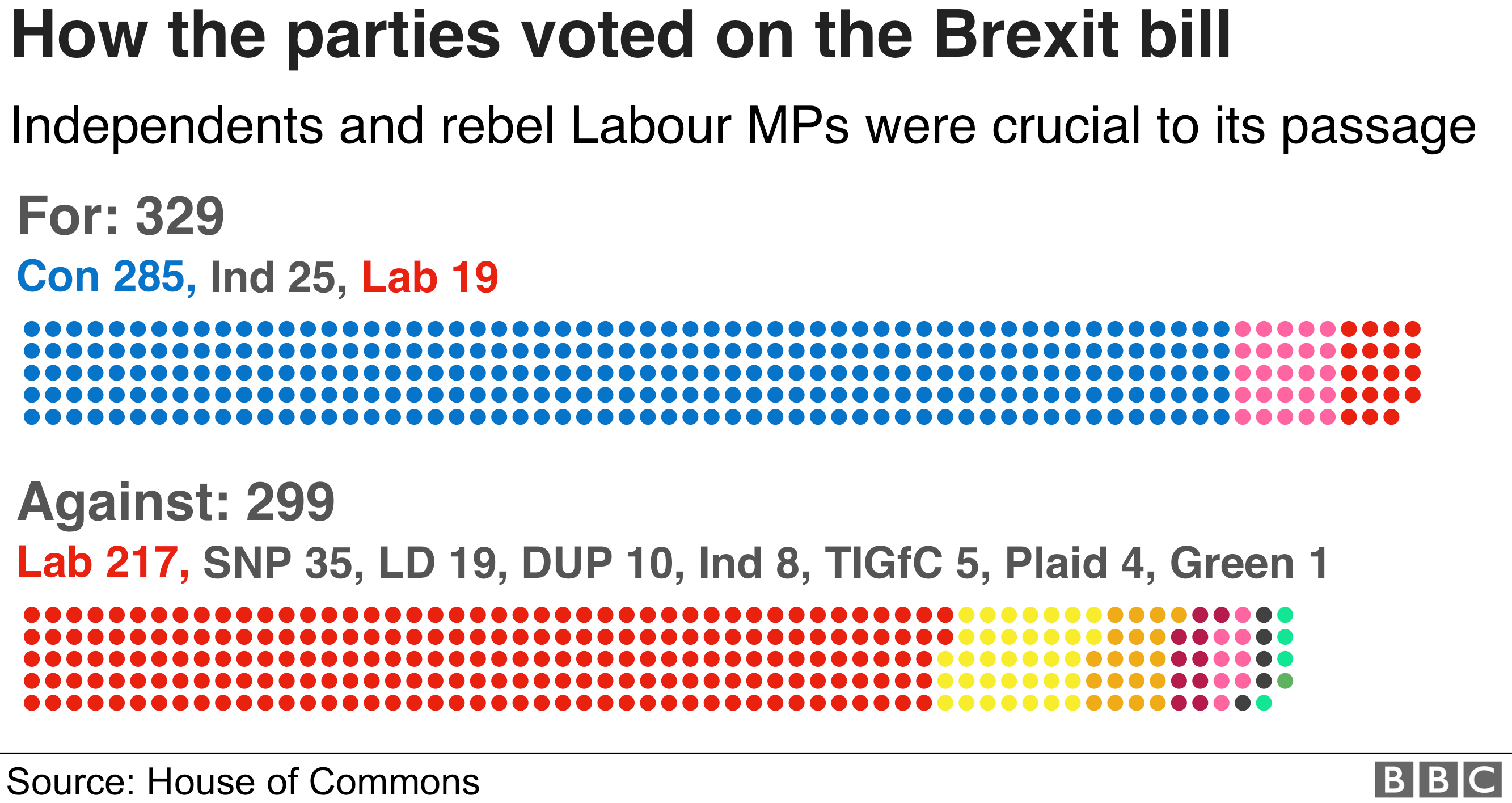 The government won the Brexit Bill vote by 329 to 299