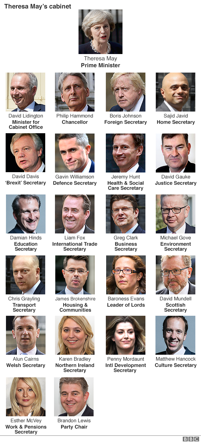 Theresa Mayu0027s Cabinet: Whou0027s In And Whou0027s Out?   BBC News