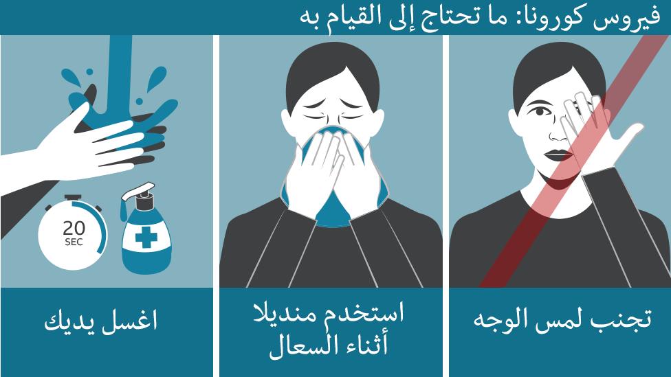 فيروس كورونا: ما هي أعراض الإصابة به وكيف تقي نفسك منه؟ - BBC News ...