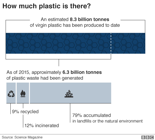 What are supermarkets doing to fight plastic? - BBC News