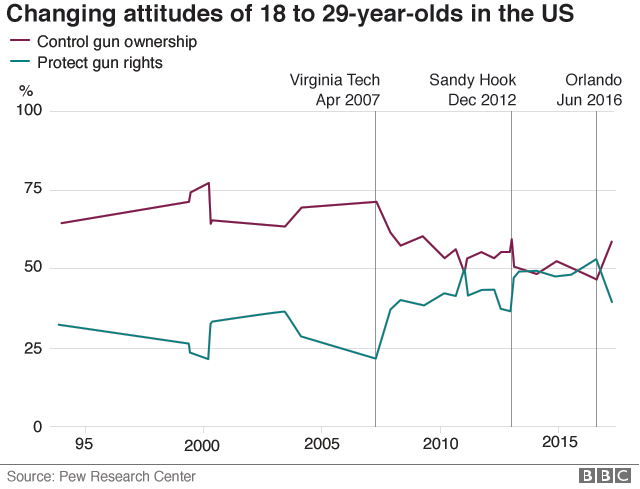 chart showing how fewer 18 to 29 year old americans favour gun control now  than did