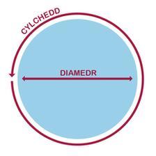 π = Cylchedd cylch wedi ei rannu gyda'i ddiamedr
