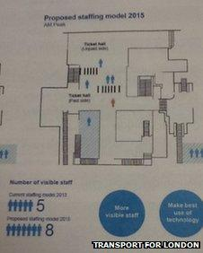 Diagram of how staffing might work at Tube stations after ticket offices are closed