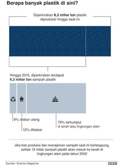 Tujuh diagram yang menjelaskan polusi plastik yang perlu anda bulan juli sebuah dokumen di jurnal science advances oleh seorang ahli lingkungan industrial dr roland geyer bersama timnya dari universitas california di ccuart Gallery