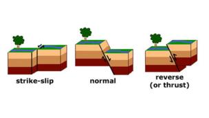 A graphic showing strike-slip faults, normal faults and reverse faults
