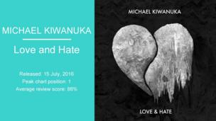 Michael Kiwanuka: Love And Hate