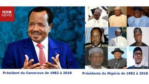 Au Nigéria, onze chefs d'Etat se sont succédés de 1982 à 2018. Obasanjo et Buhari ayant été à deux reprises présidents.
