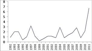 Graph showing southern uplands data