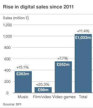 Rise in digital sales