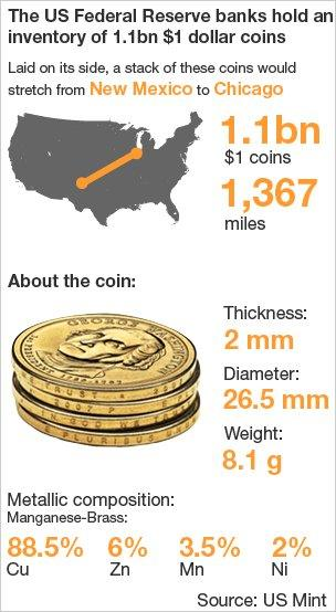 Why the US keeps minting coins people hate and won't use - BBC News